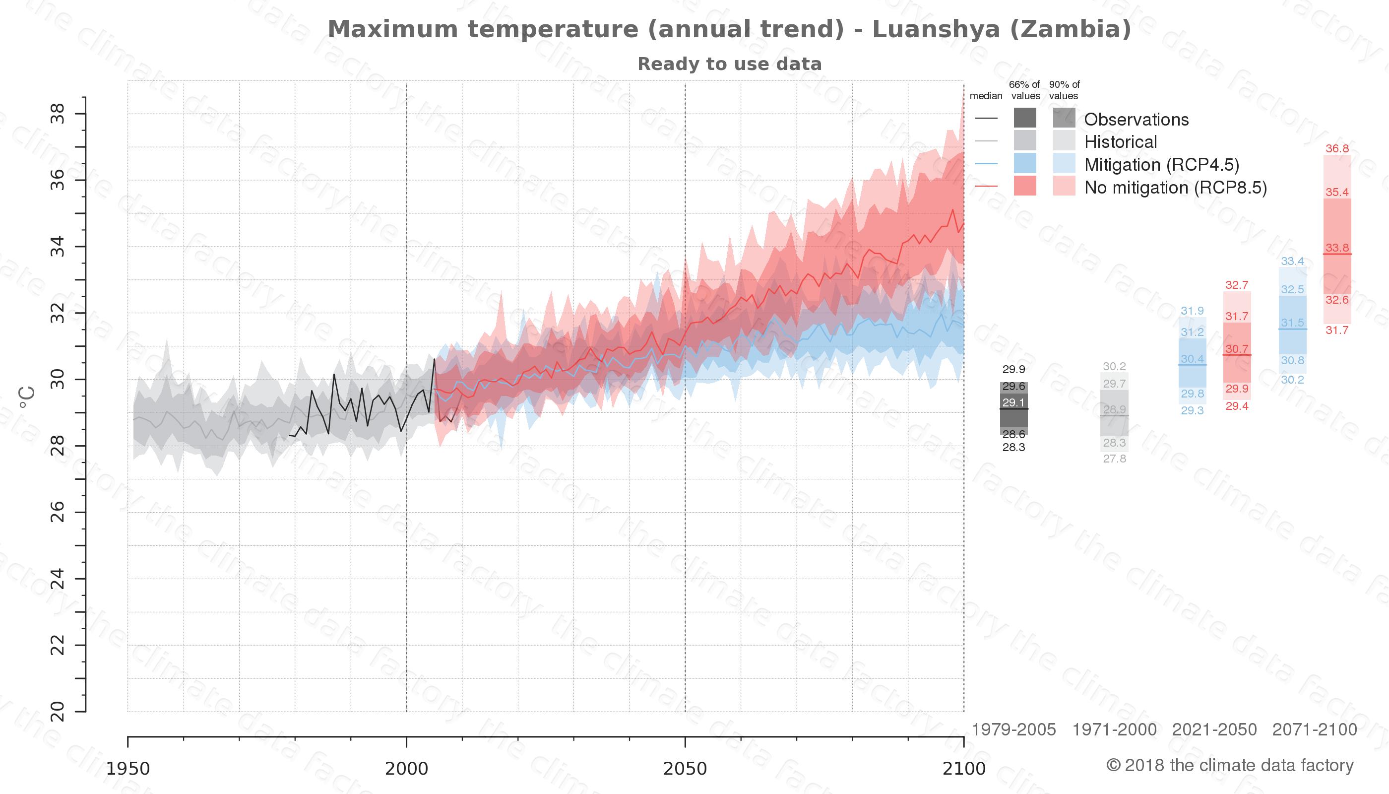climate change data policy adaptation climate graph city data maximum-temperature luanshya zambia