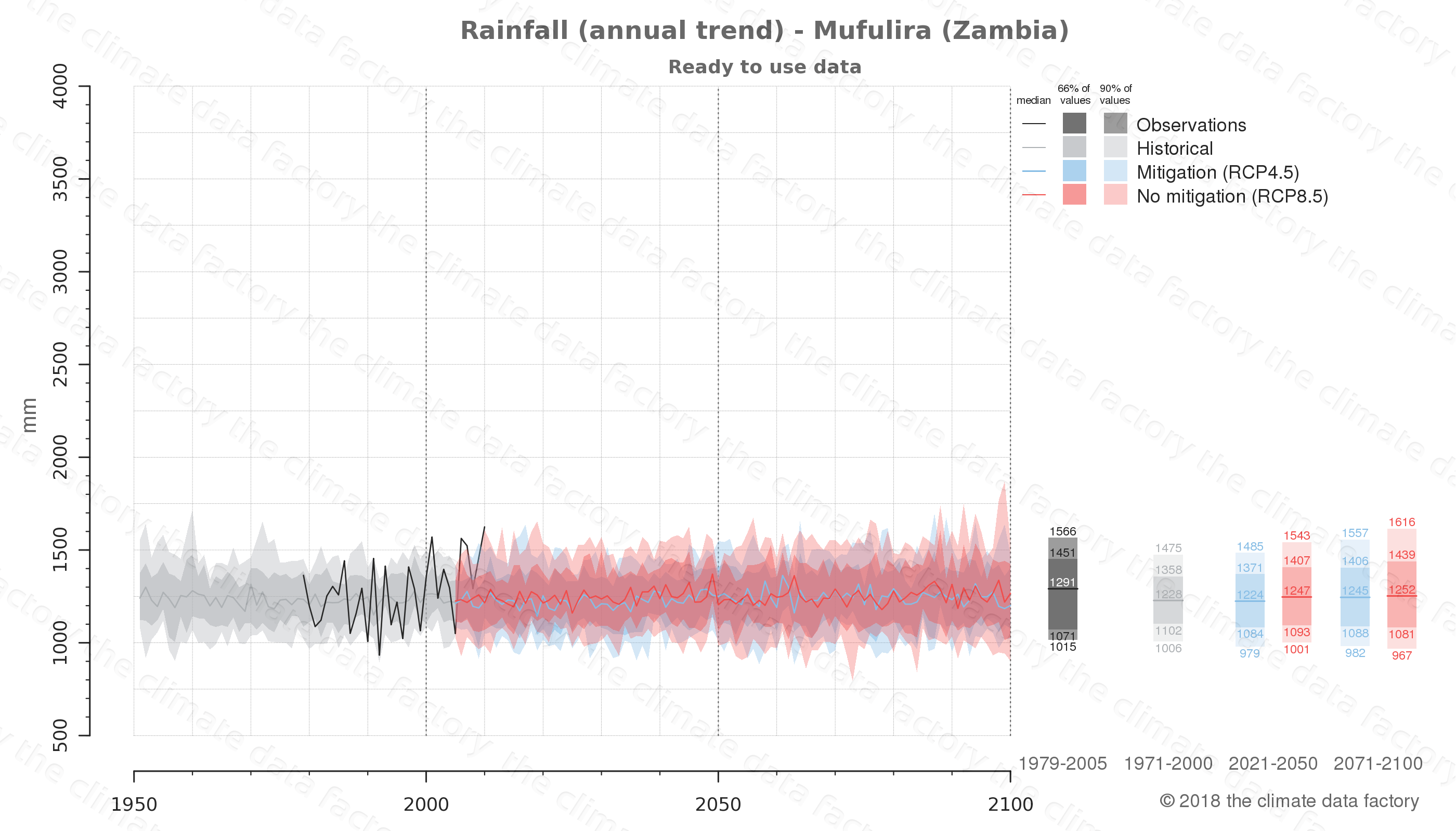 climate change data policy adaptation climate graph city data rainfall mufulira zambia