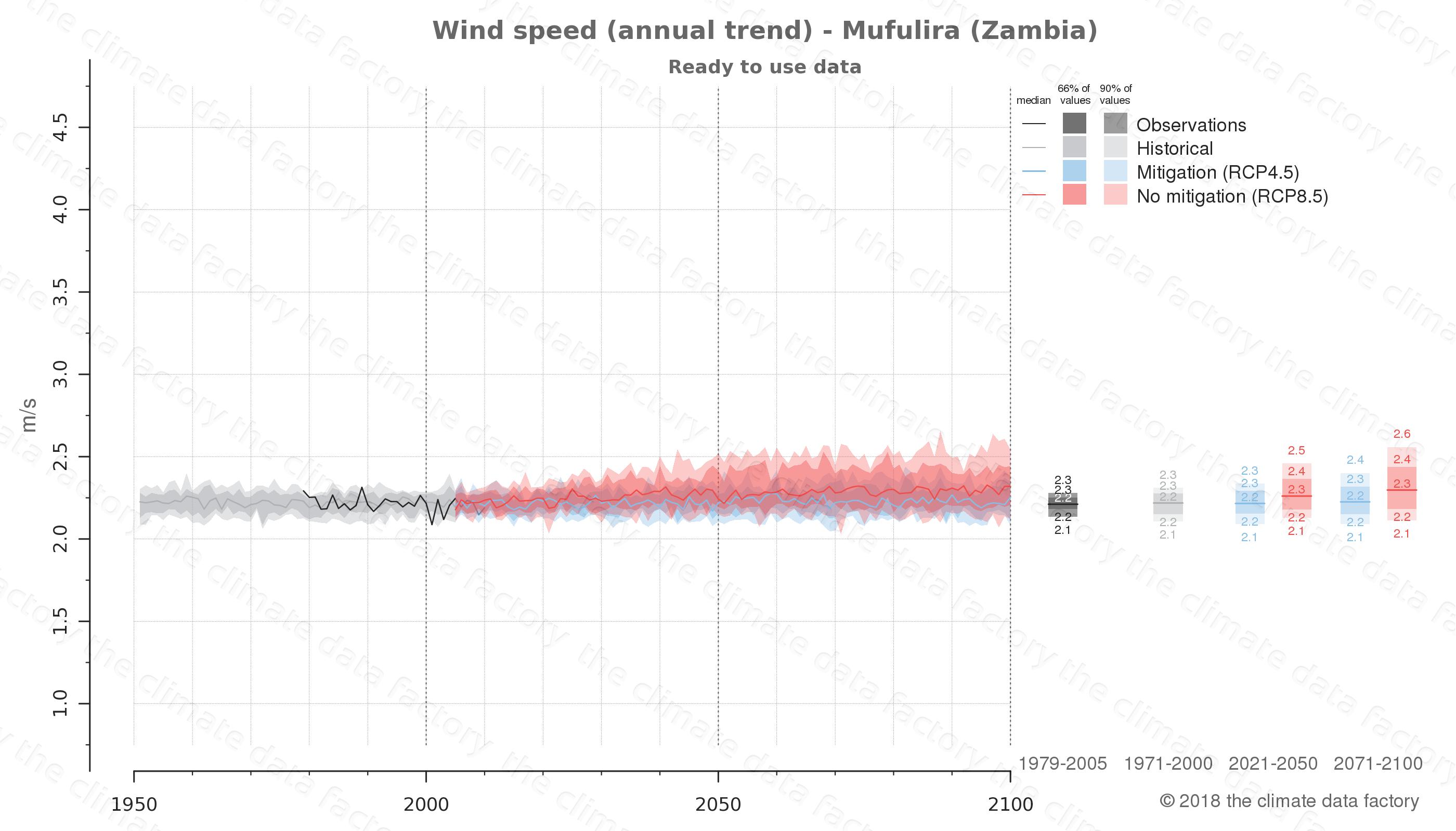 climate change data policy adaptation climate graph city data wind-speed mufulira zambia