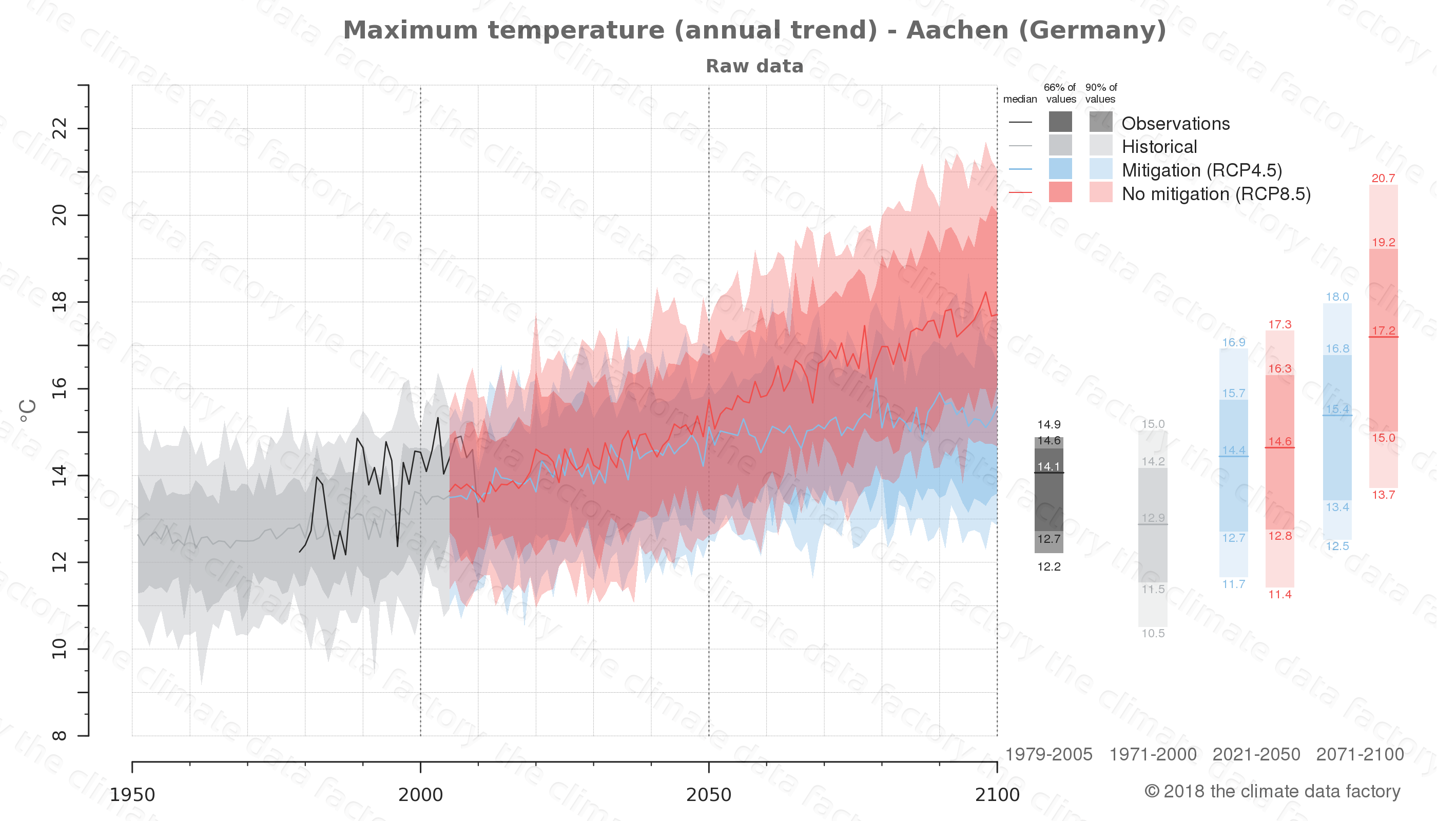 climate change data policy adaptation climate graph city data maximum-temperature aachen germany