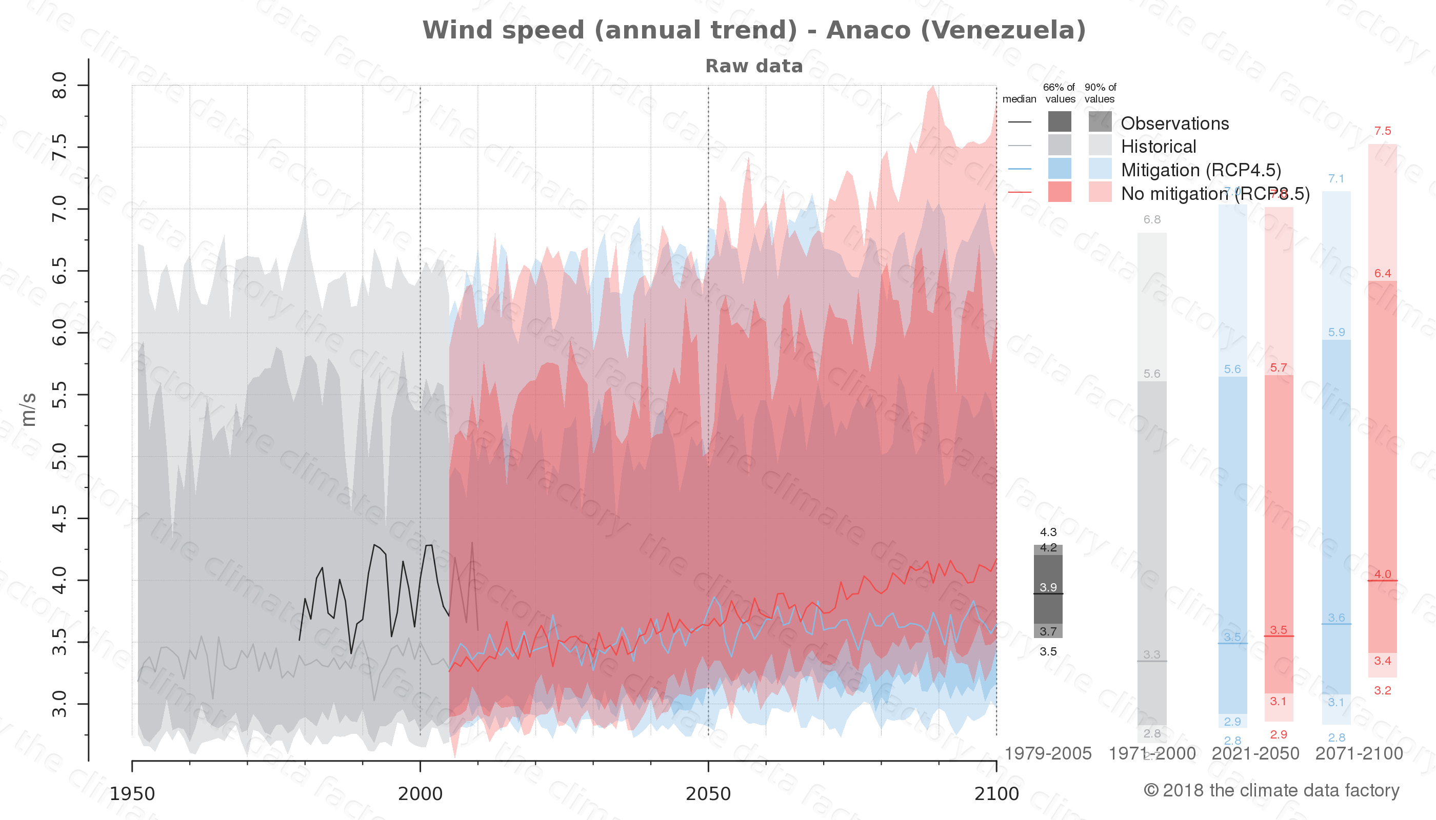 climate change data policy adaptation climate graph city data wind-speed anaco venezuela