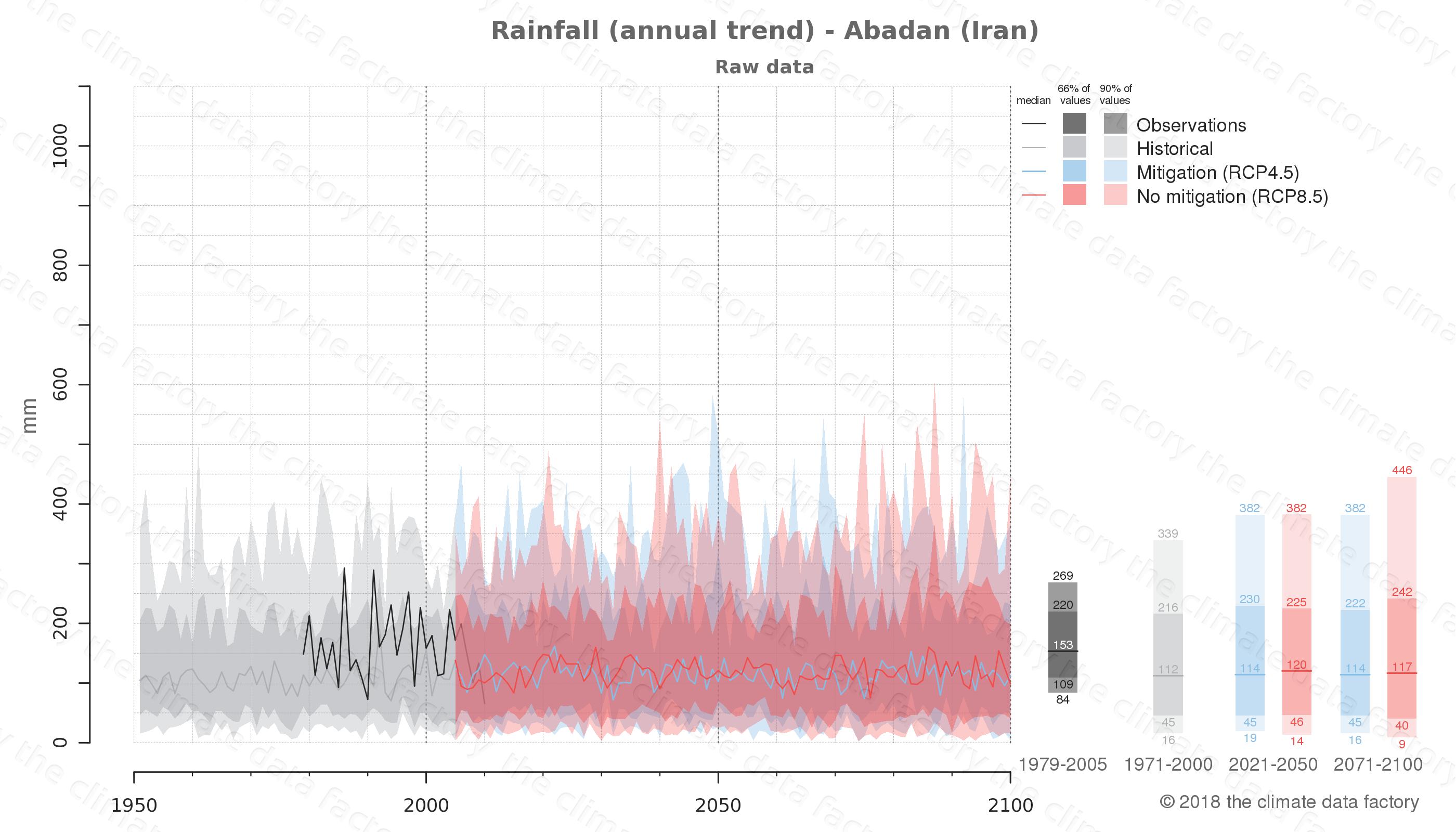 climate change data policy adaptation climate graph city data rainfall abadan iran