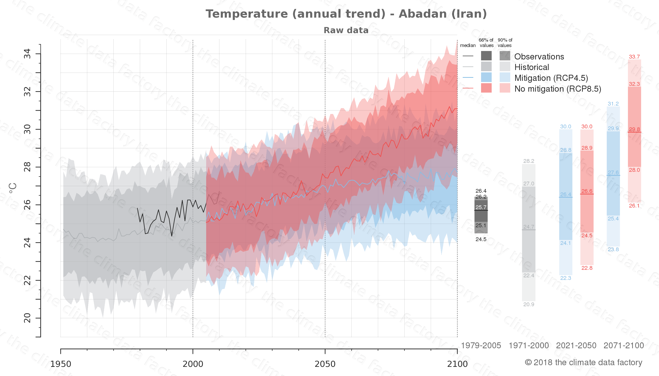 climate change data policy adaptation climate graph city data temperature abadan iran