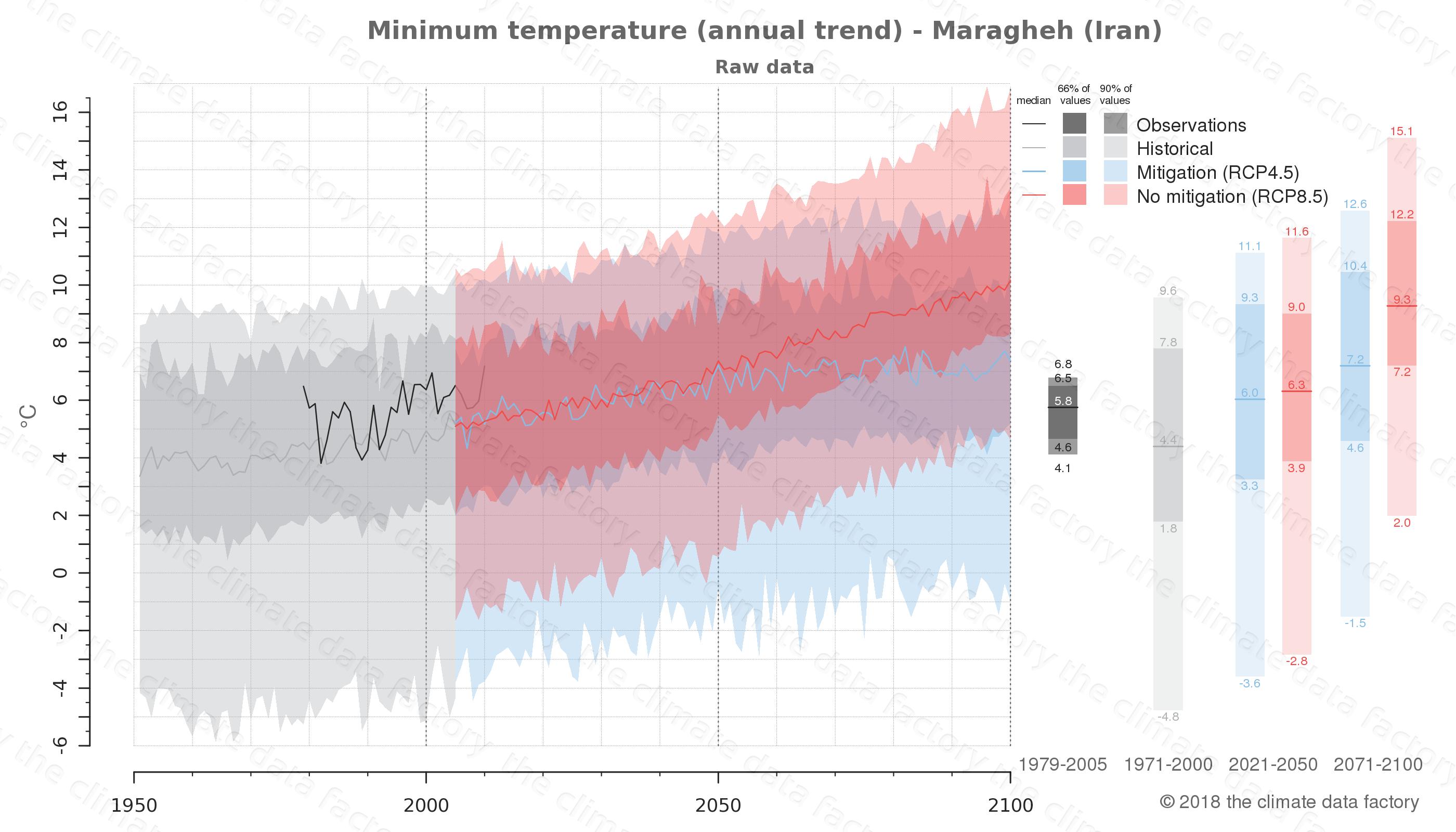 climate change data policy adaptation climate graph city data minimum-temperature maragheh iran