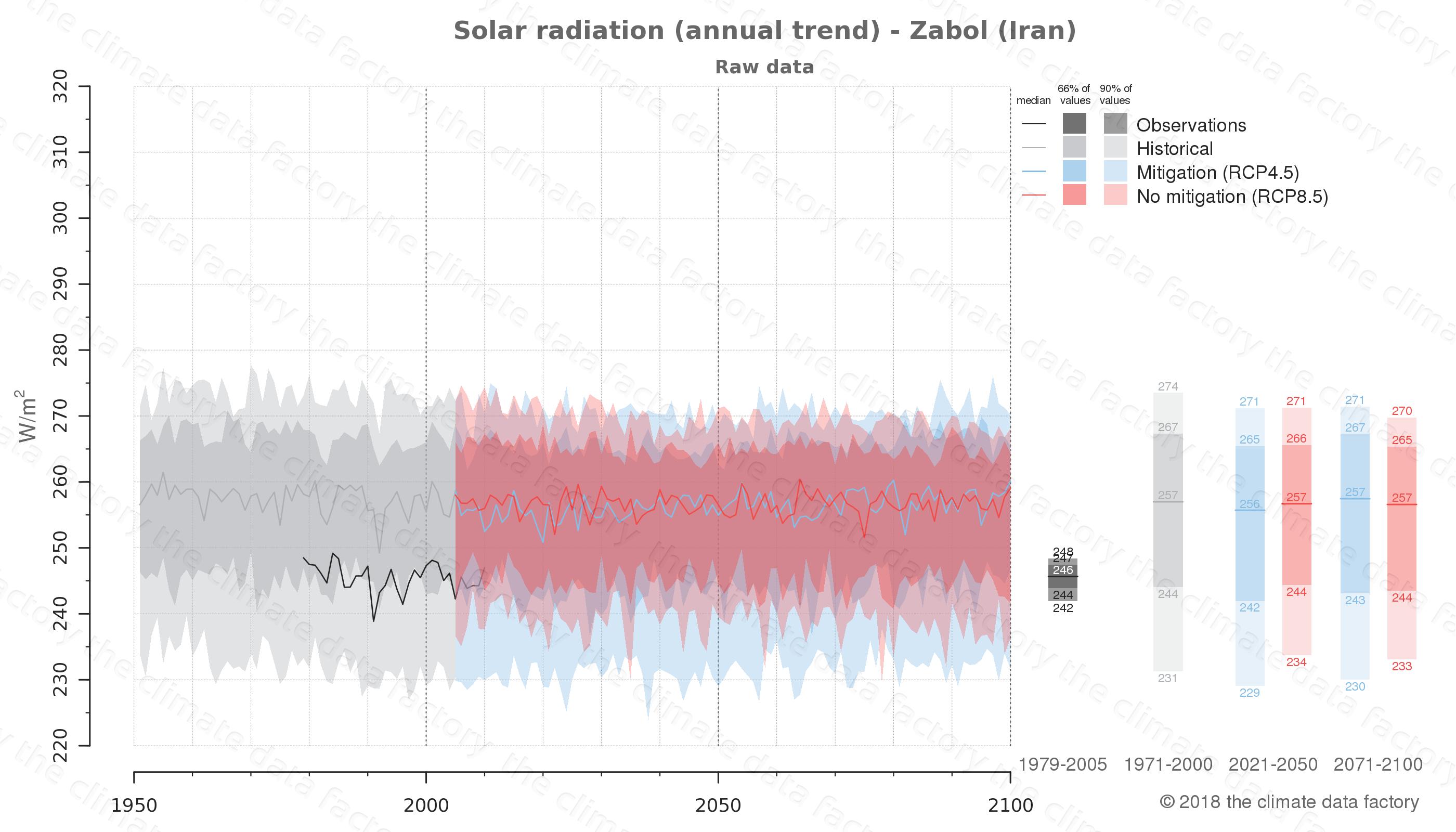 climate change data policy adaptation climate graph city data solar-radiation zabol iran