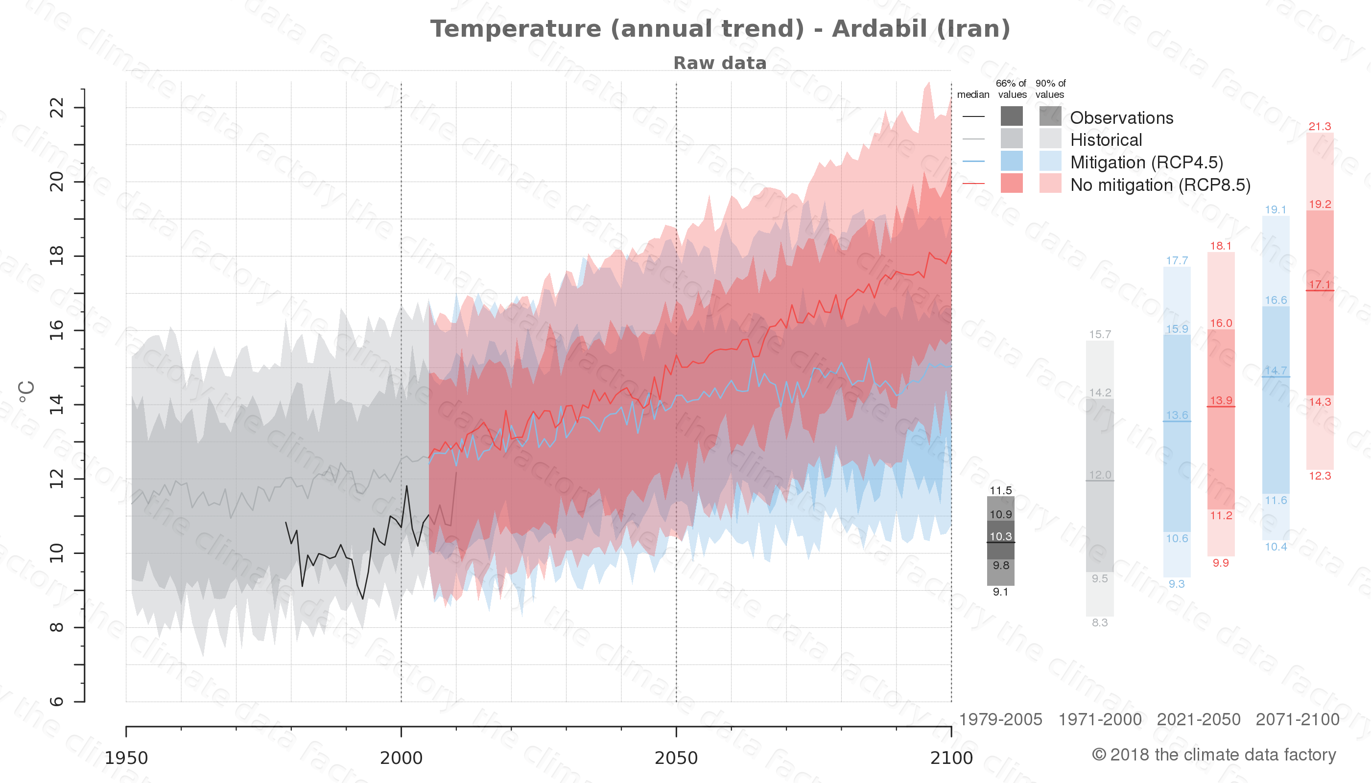 climate change data policy adaptation climate graph city data temperature ardabil iran