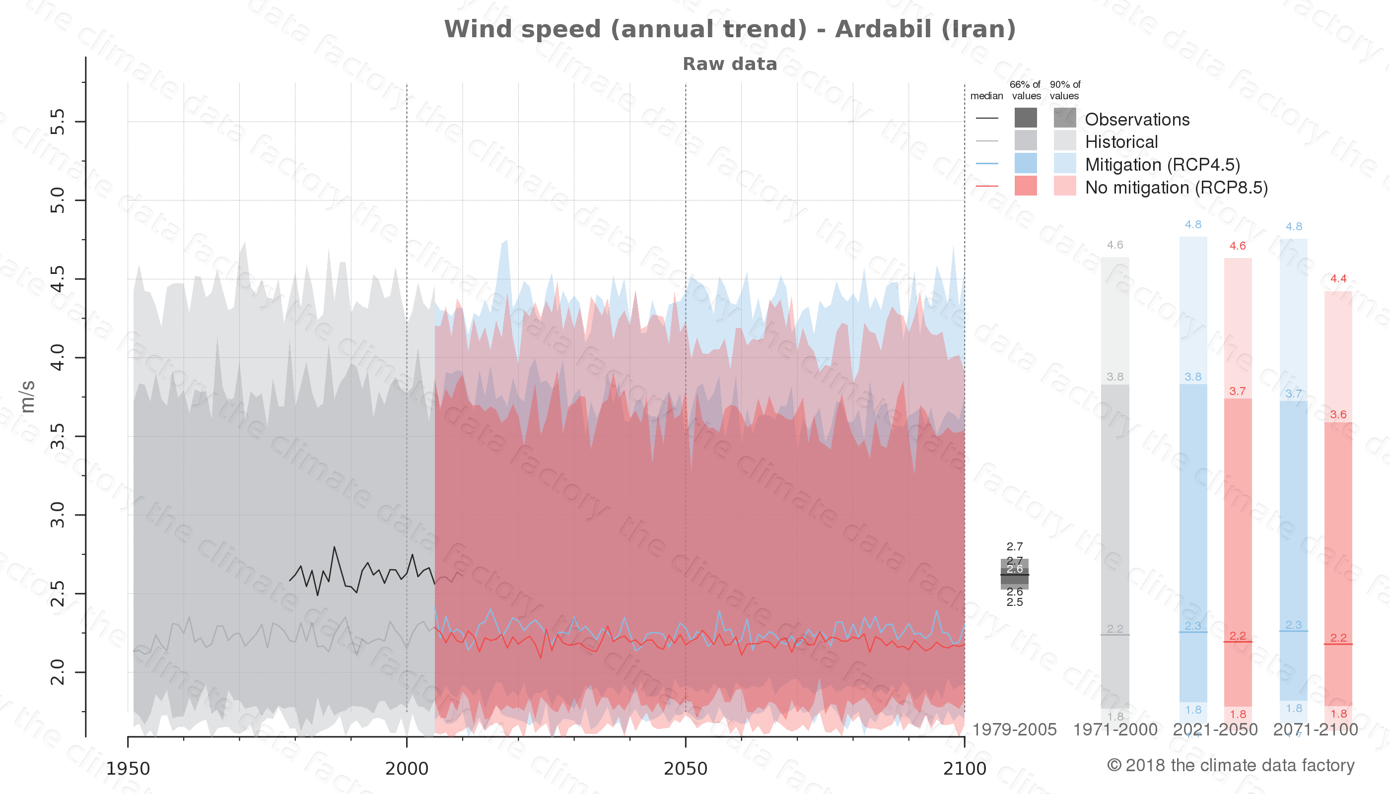 climate change data policy adaptation climate graph city data wind-speed ardabil iran