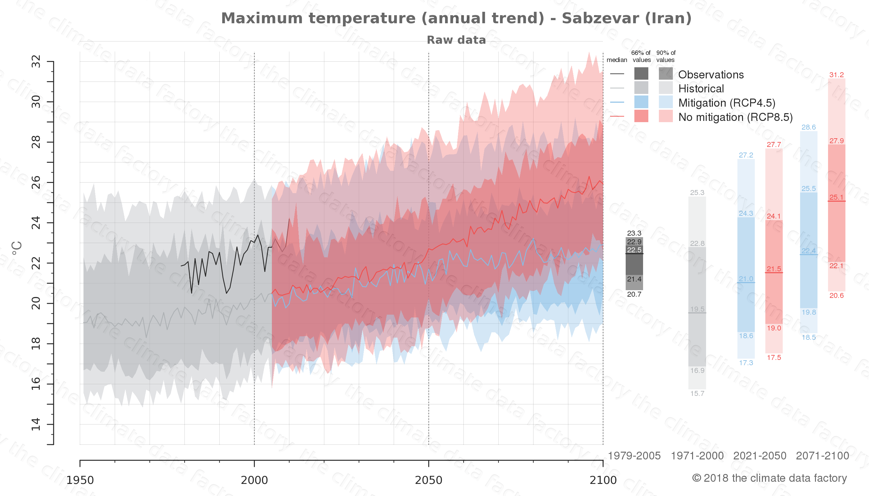 climate change data policy adaptation climate graph city data maximum-temperature sabzevar iran