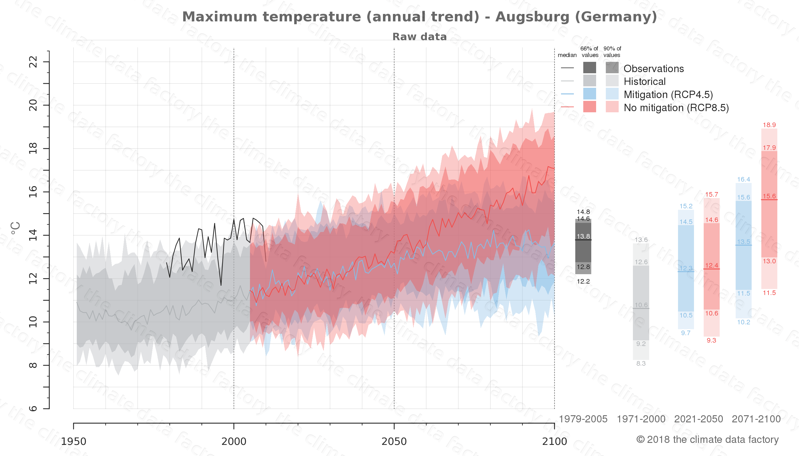 climate change data policy adaptation climate graph city data maximum-temperature augsburg germany