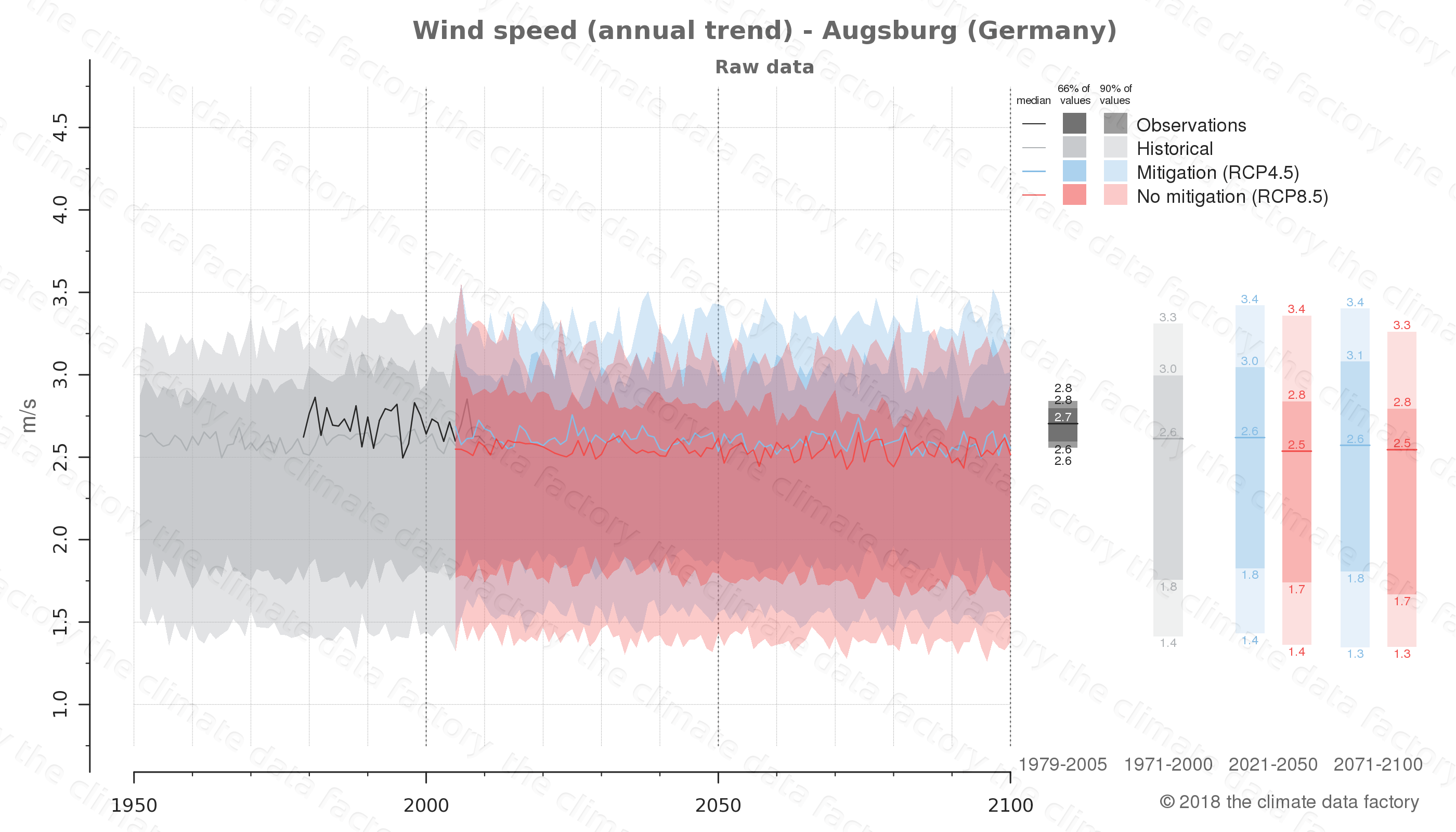 climate change data policy adaptation climate graph city data wind-speed augsburg germany