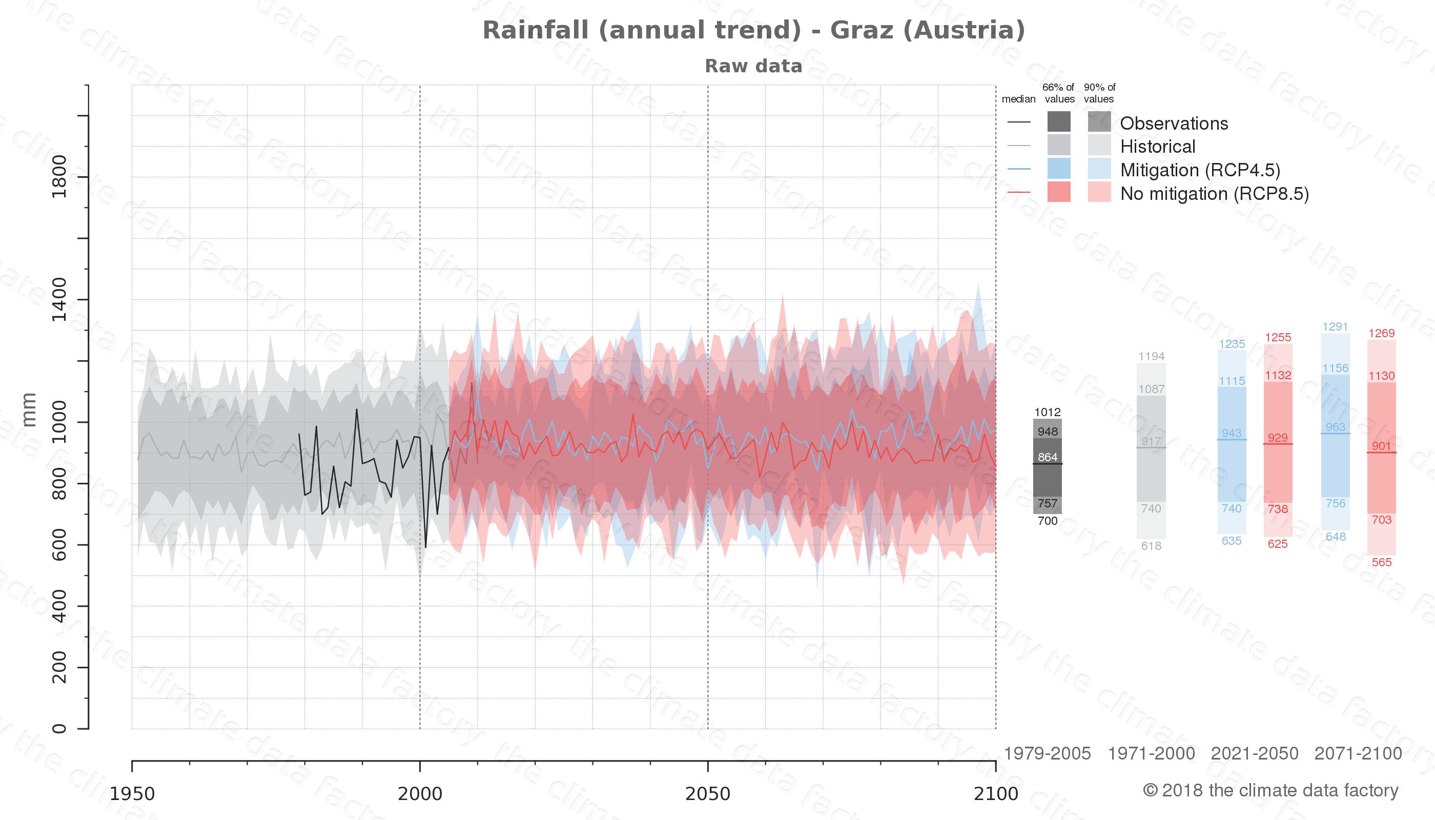 climate change data policy adaptation climate graph city data rainfall graz austria