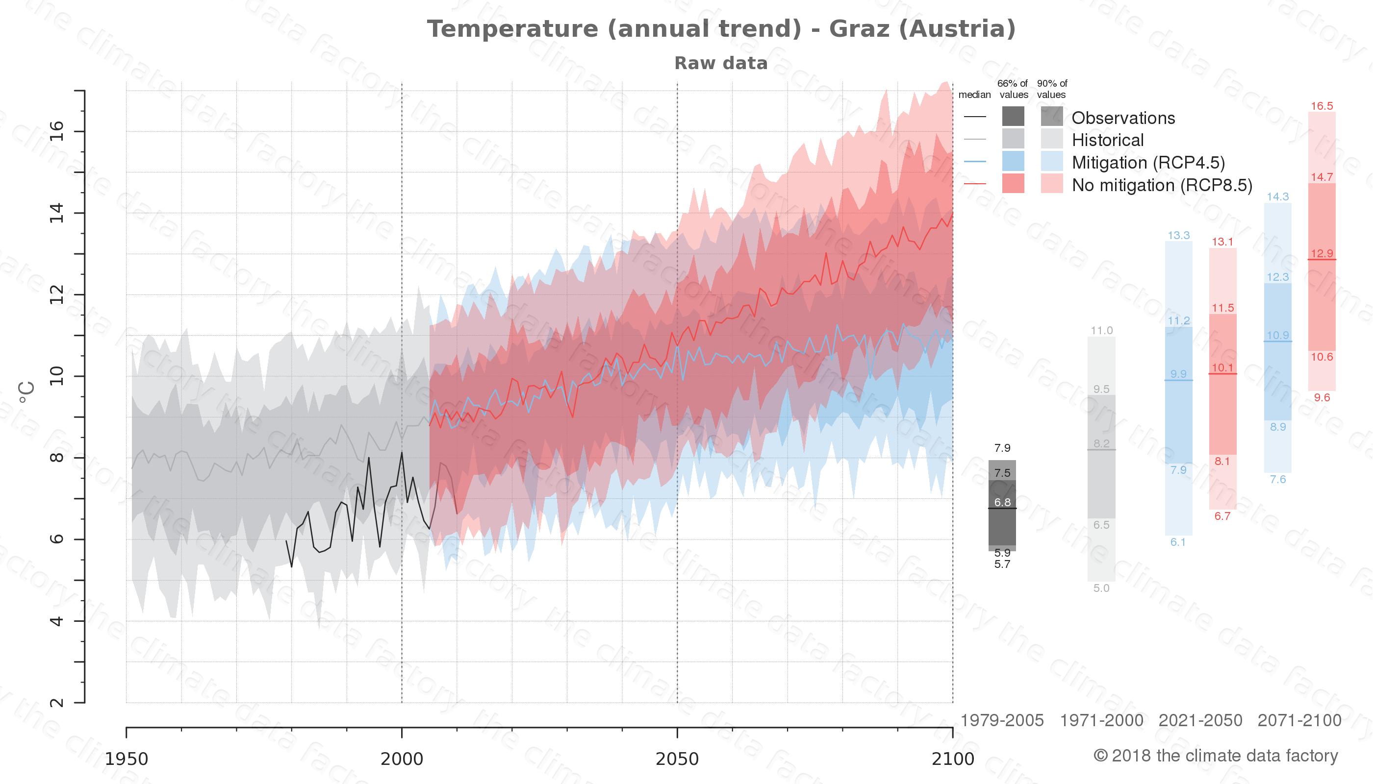 climate change data policy adaptation climate graph city data temperature graz austria