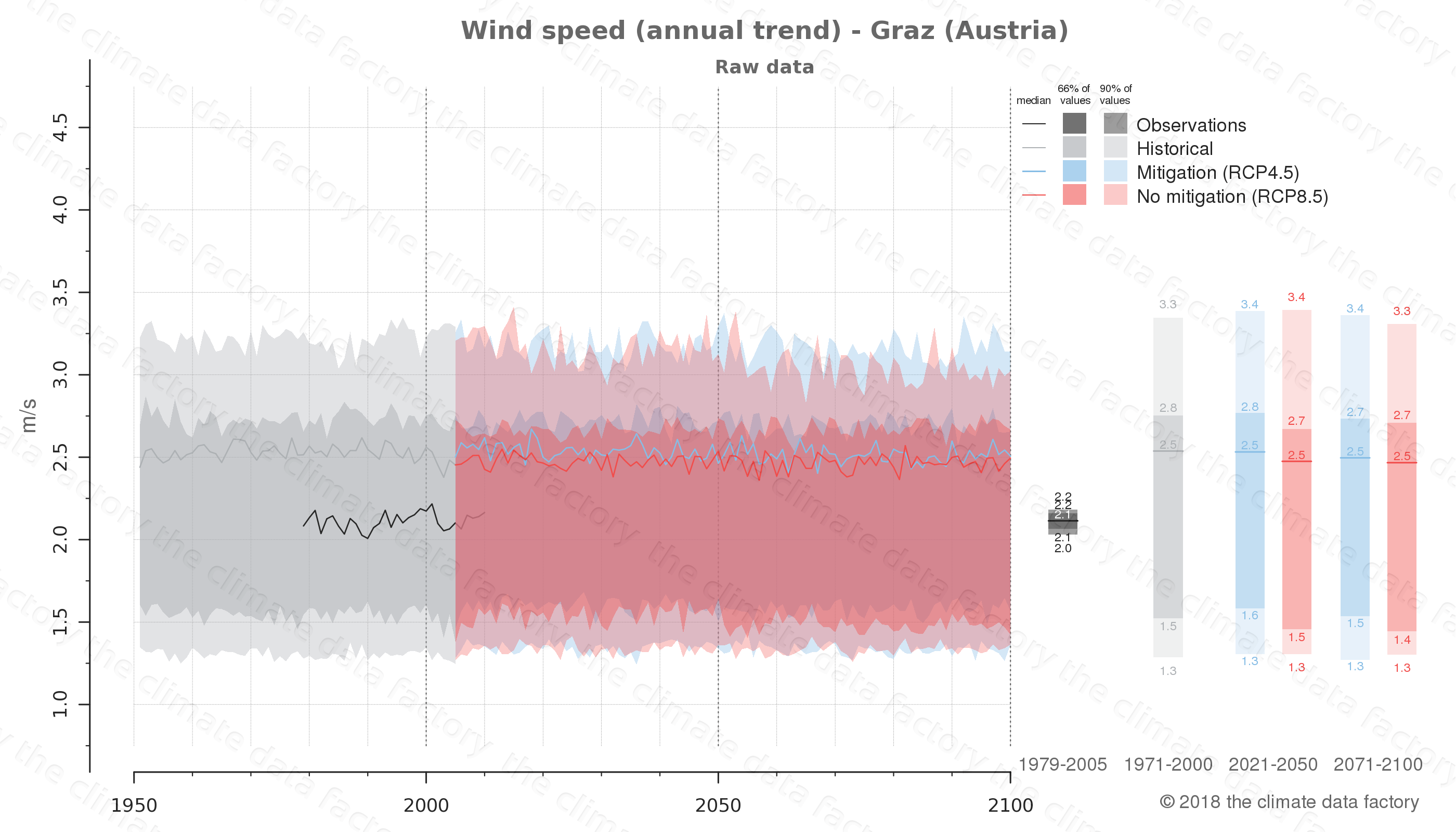 climate change data policy adaptation climate graph city data wind-speed graz austria