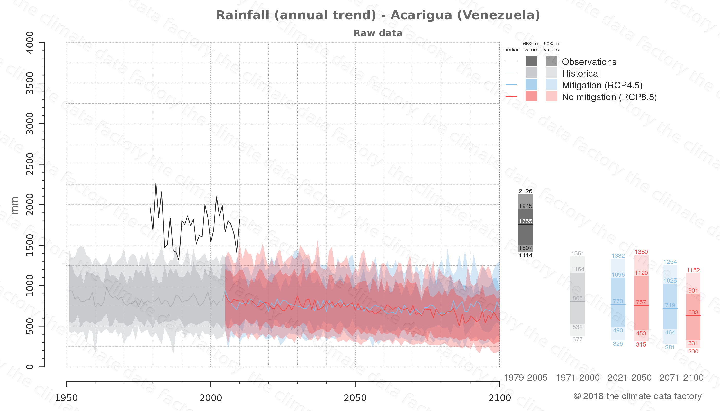climate change data policy adaptation climate graph city data rainfall acarigua venezuela