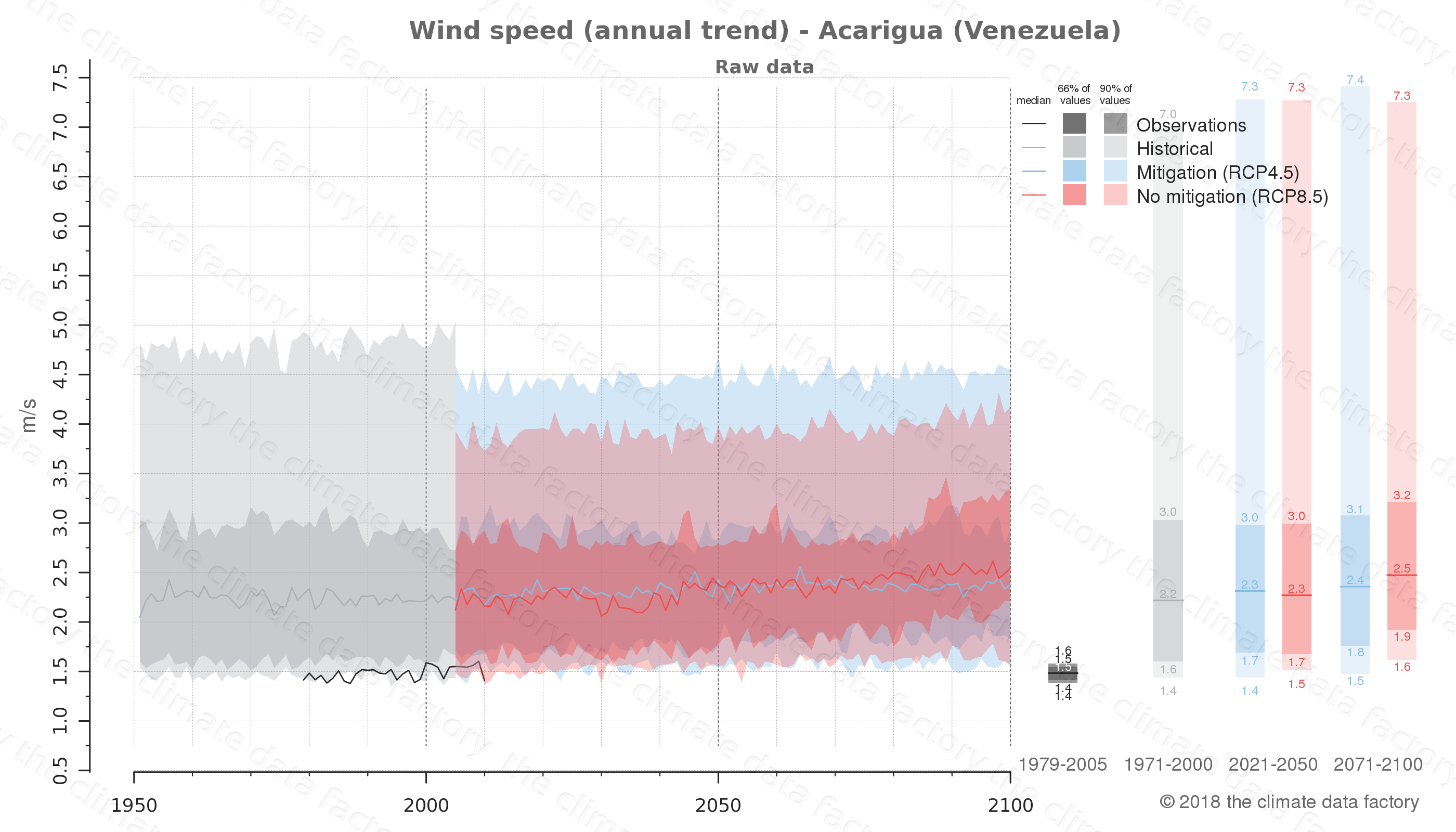climate change data policy adaptation climate graph city data wind-speed acarigua venezuela