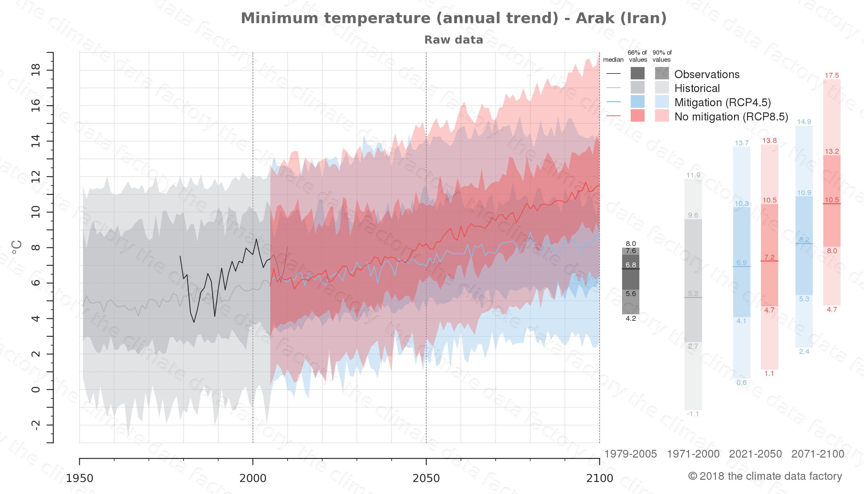 climate change data policy adaptation climate graph city data minimum-temperature arak iran
