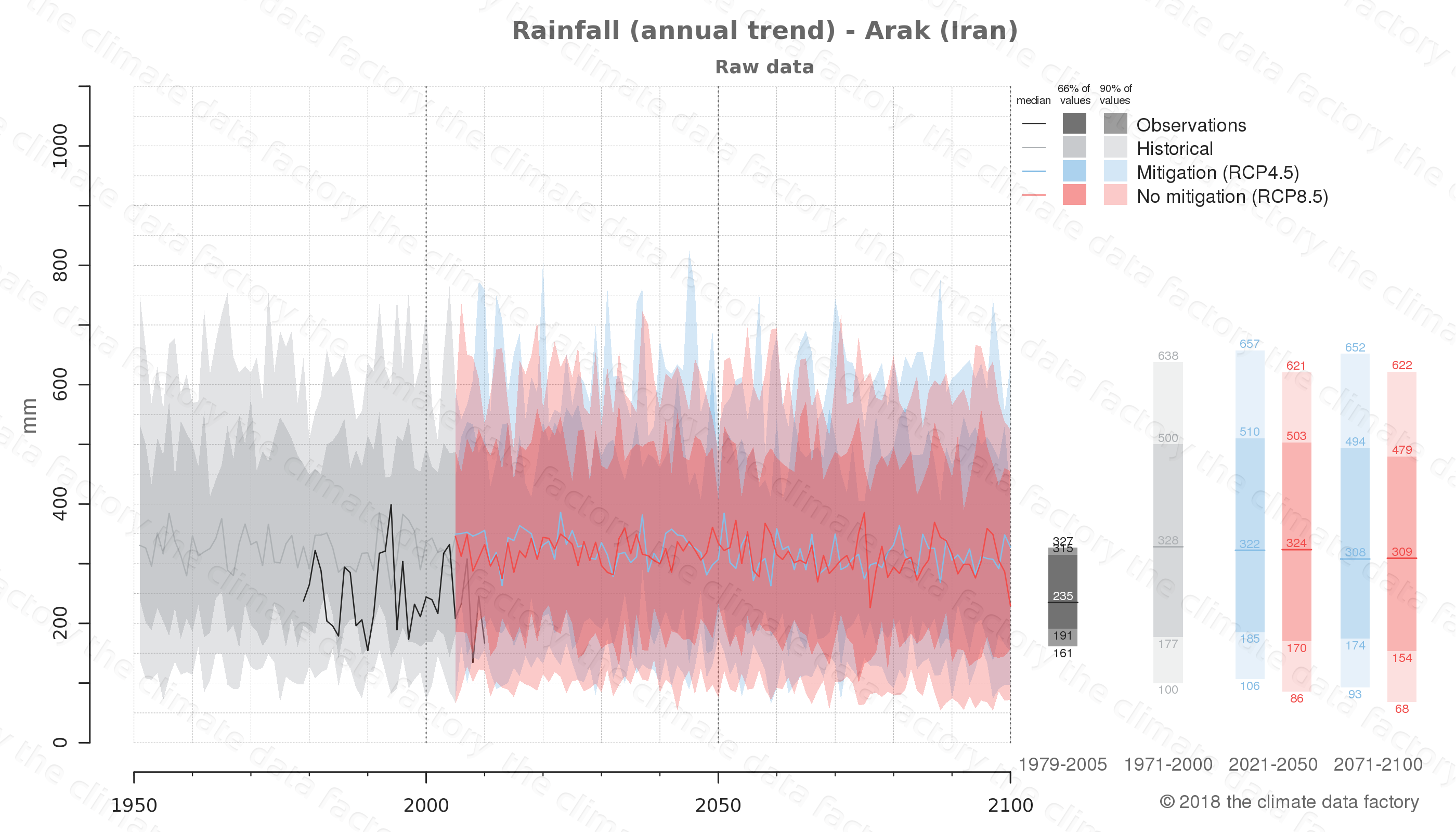 climate change data policy adaptation climate graph city data rainfall arak iran