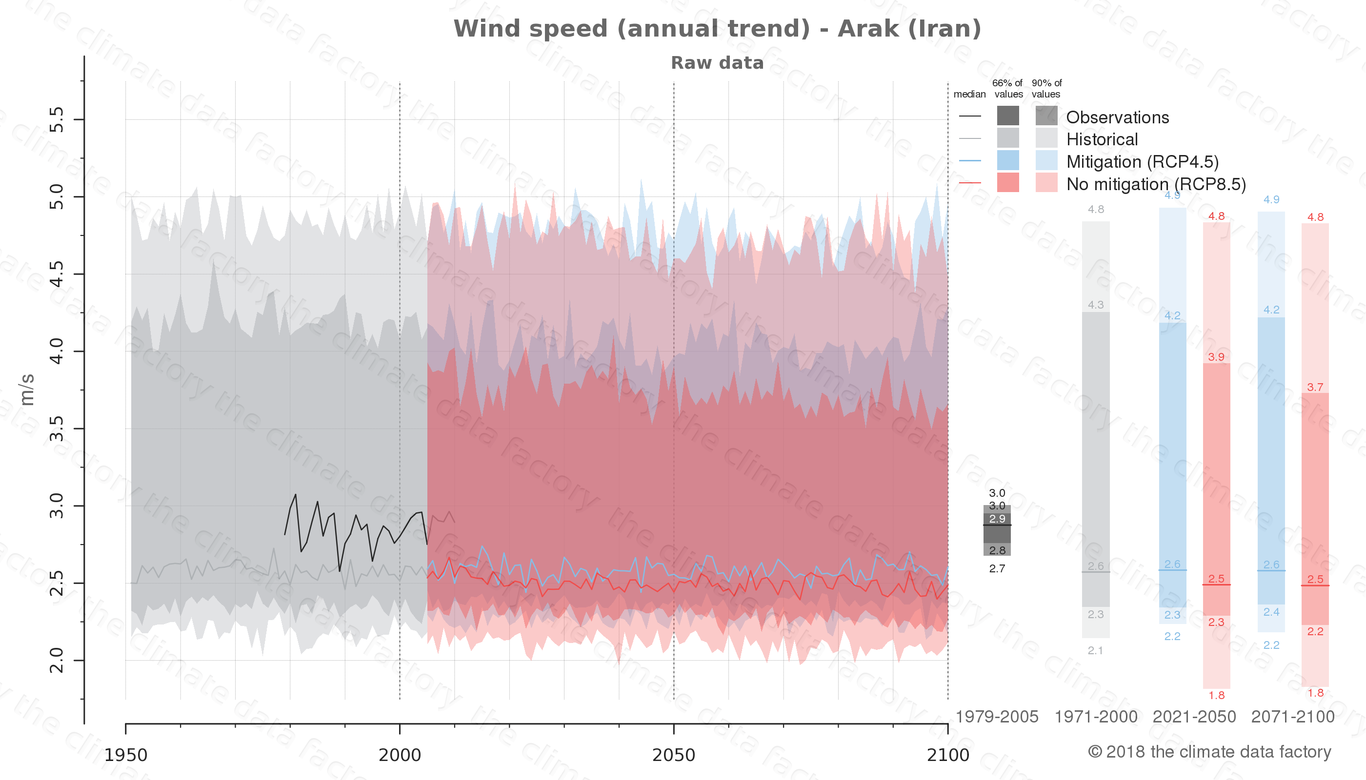 climate change data policy adaptation climate graph city data wind-speed arak iran