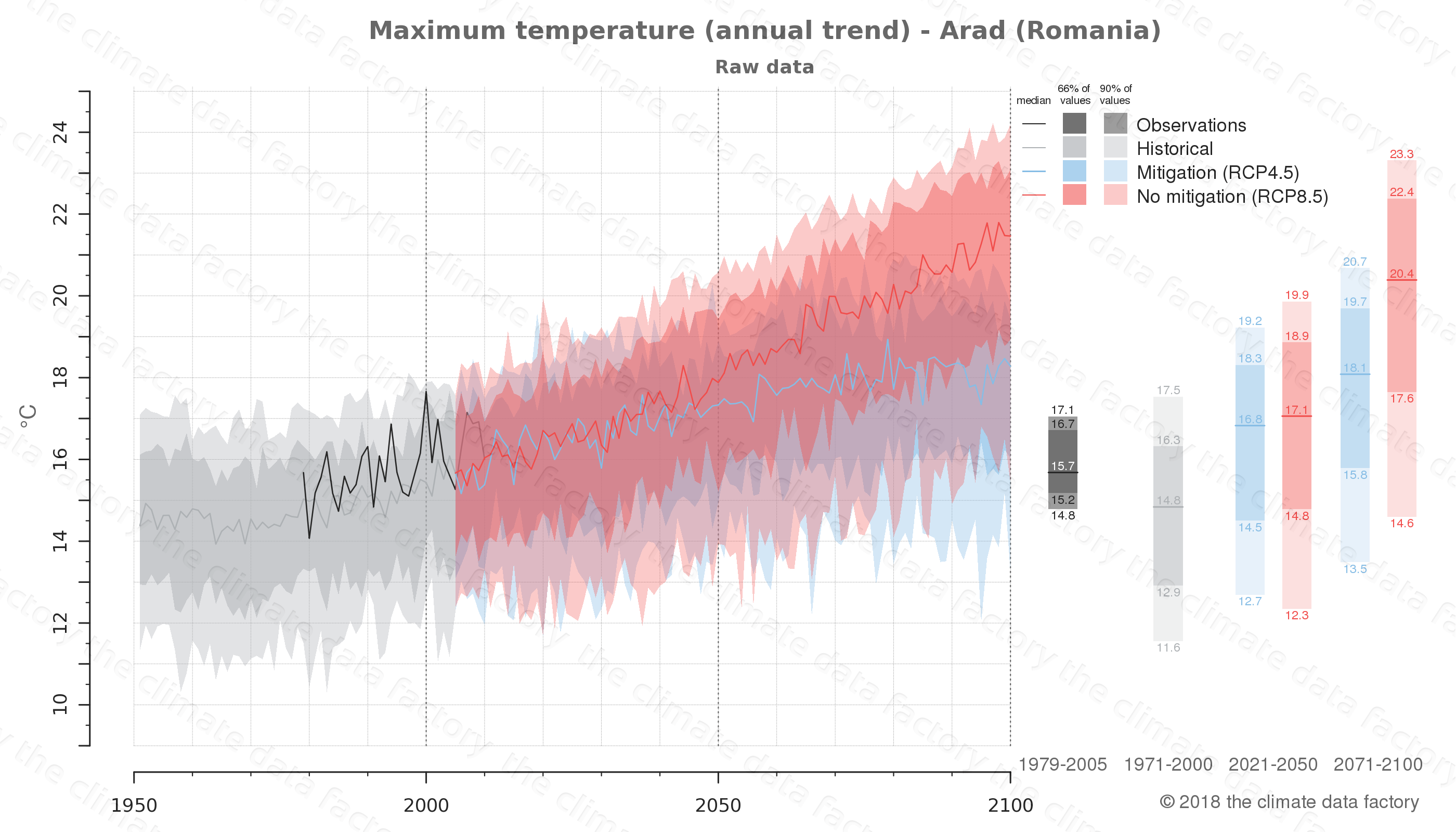 climate change data policy adaptation climate graph city data maximum-temperature arad romania