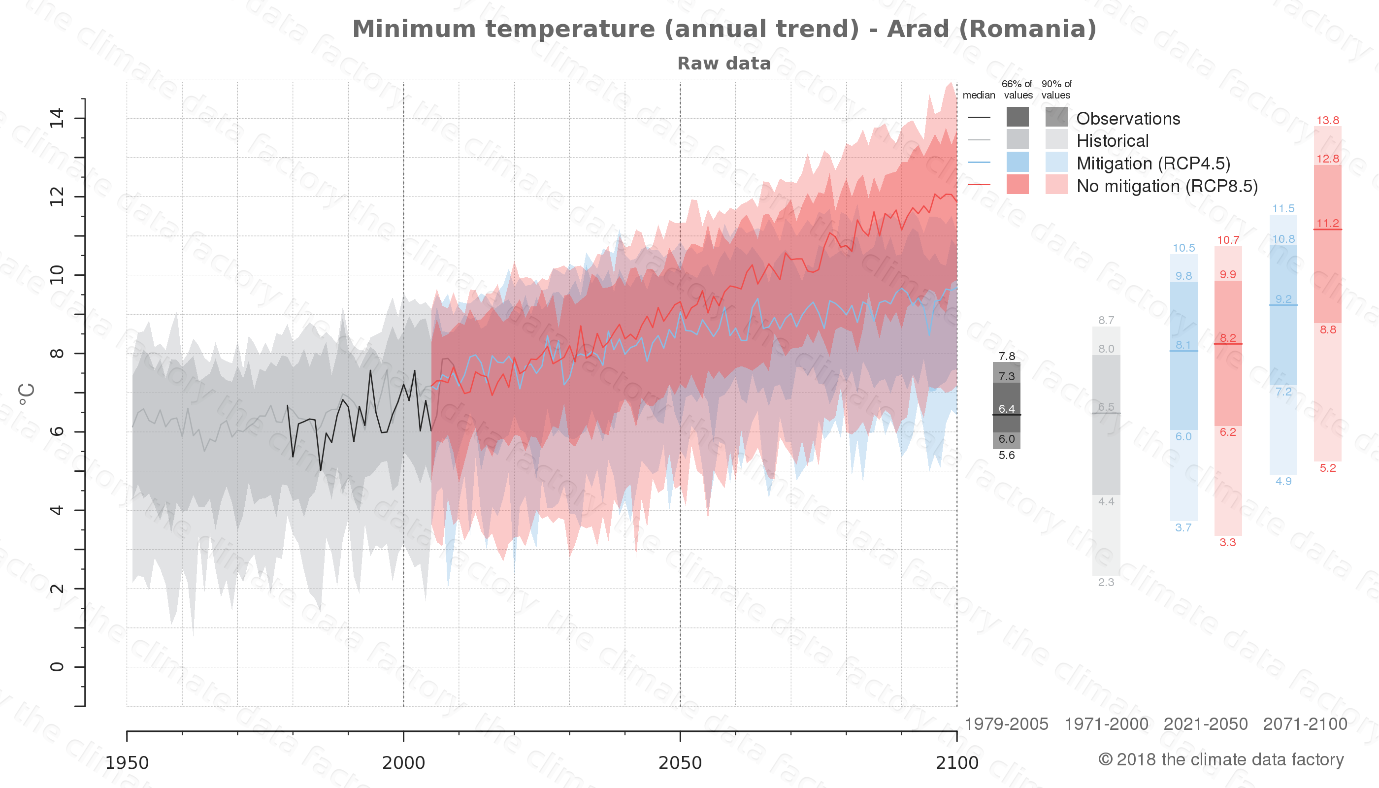 climate change data policy adaptation climate graph city data minimum-temperature arad romania