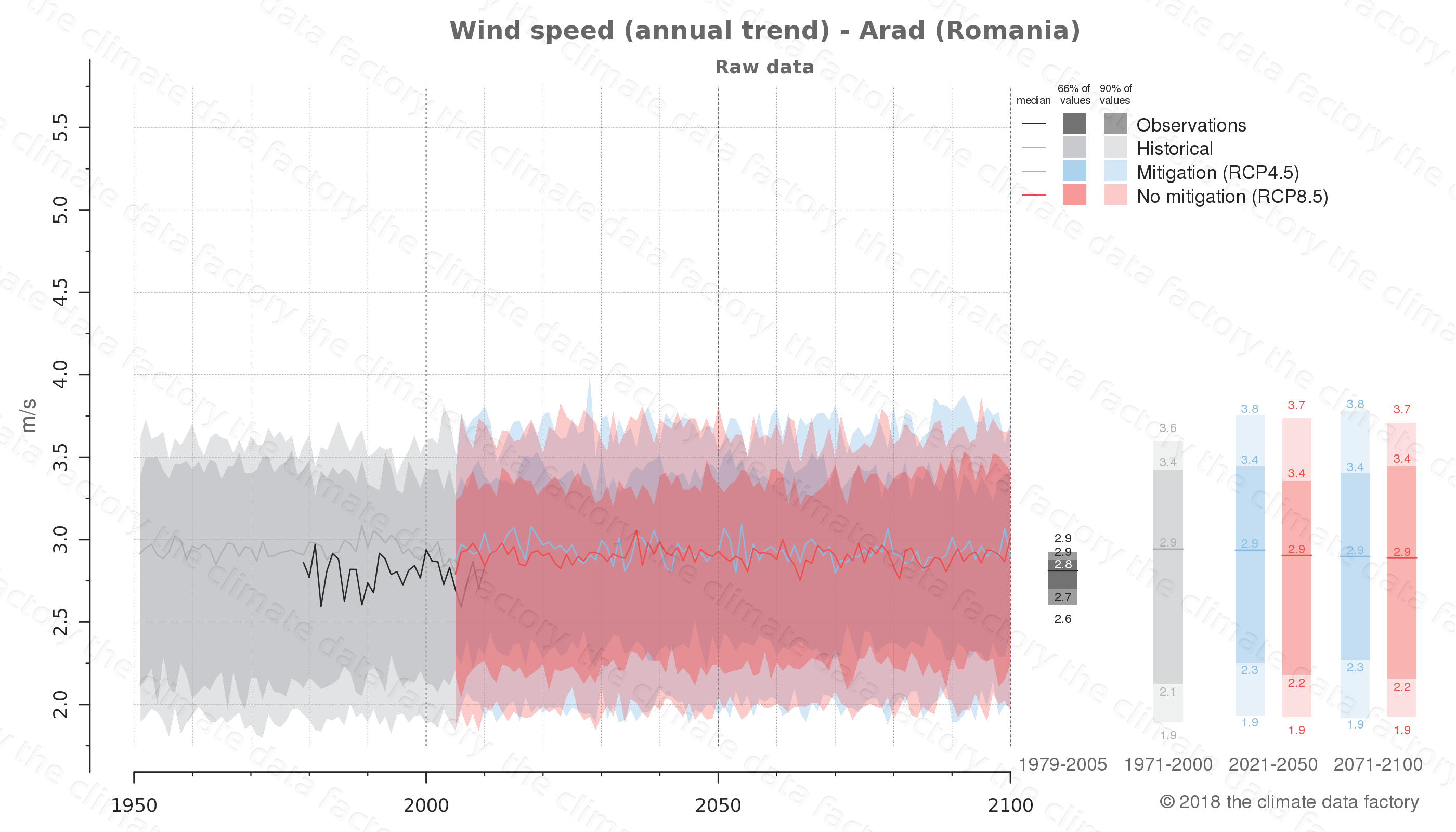 climate change data policy adaptation climate graph city data wind-speed arad romania