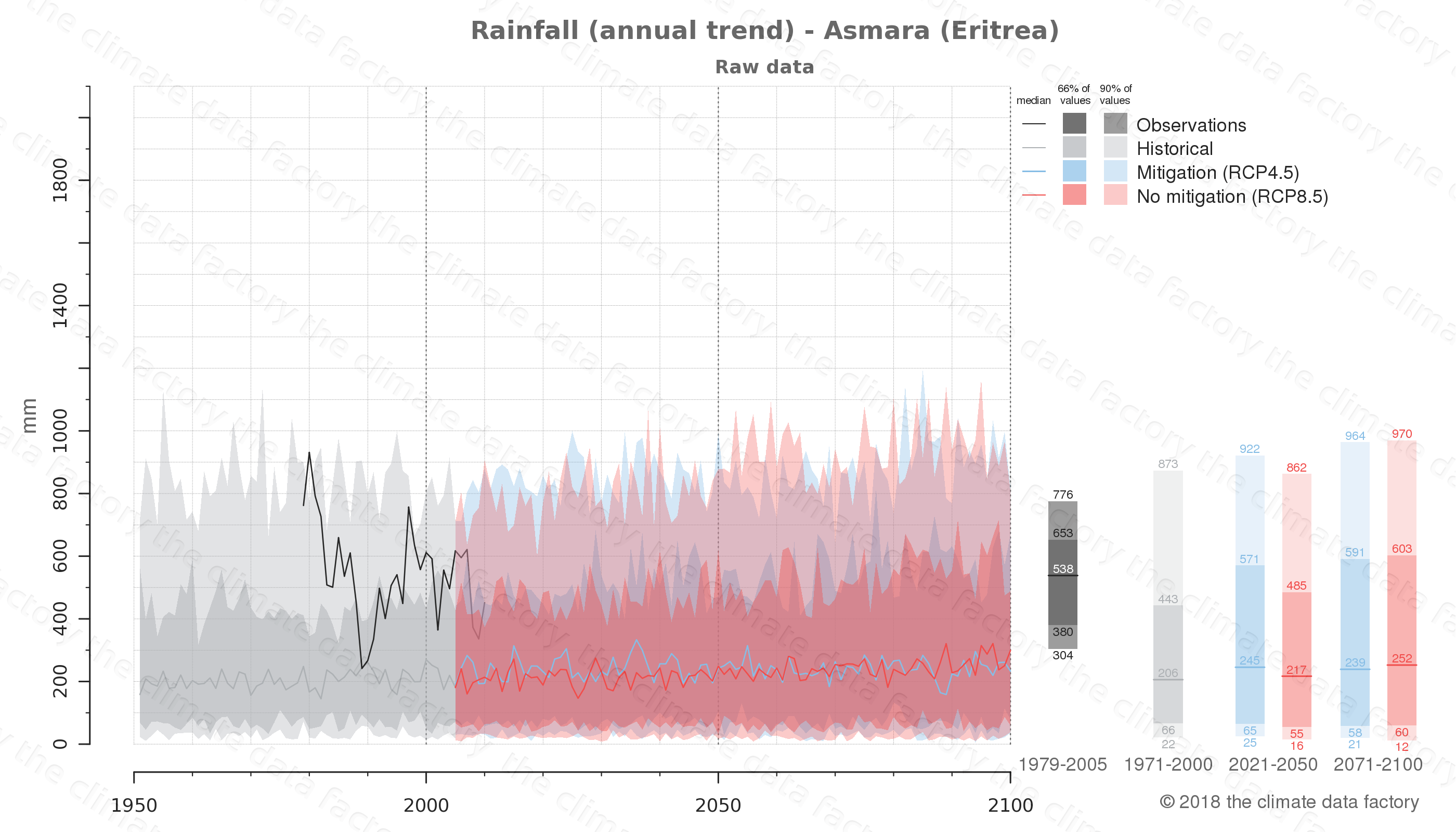climate change data policy adaptation climate graph city data rainfall asmara eritrea