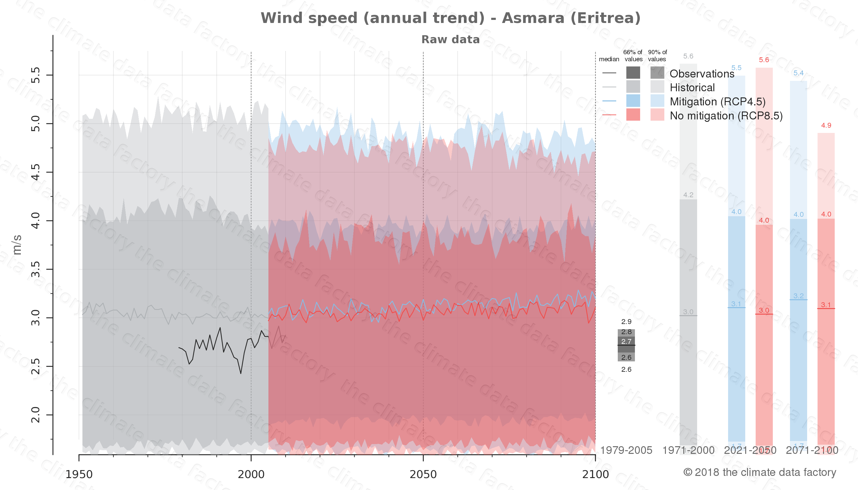 climate change data policy adaptation climate graph city data wind-speed asmara eritrea