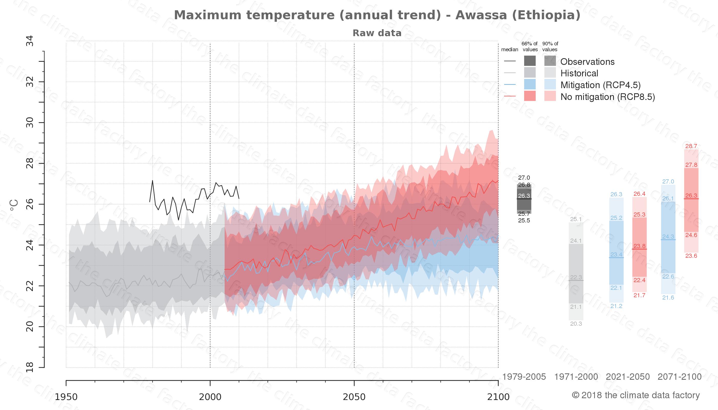 climate change data policy adaptation climate graph city data maximum-temperature awassa ethiopia