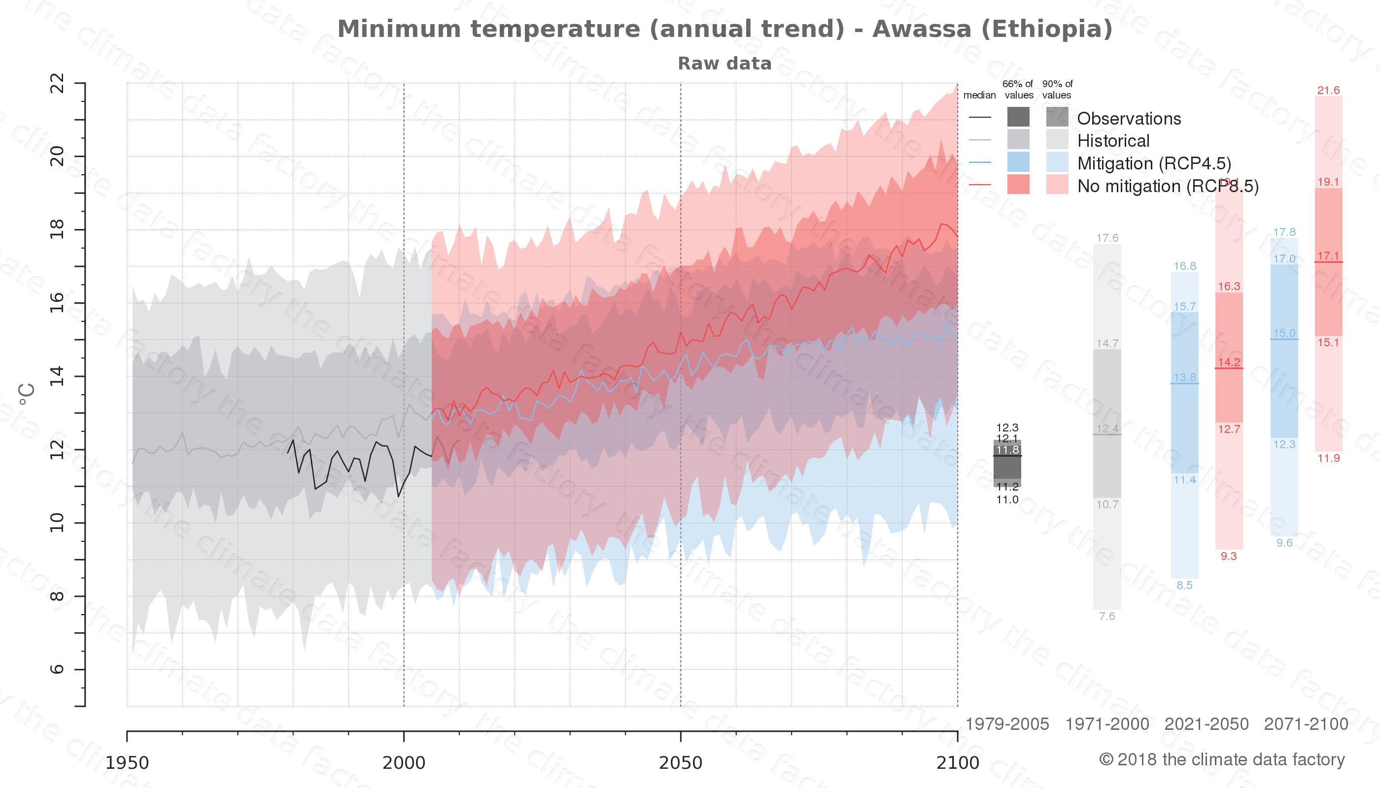 climate change data policy adaptation climate graph city data minimum-temperature awassa ethiopia