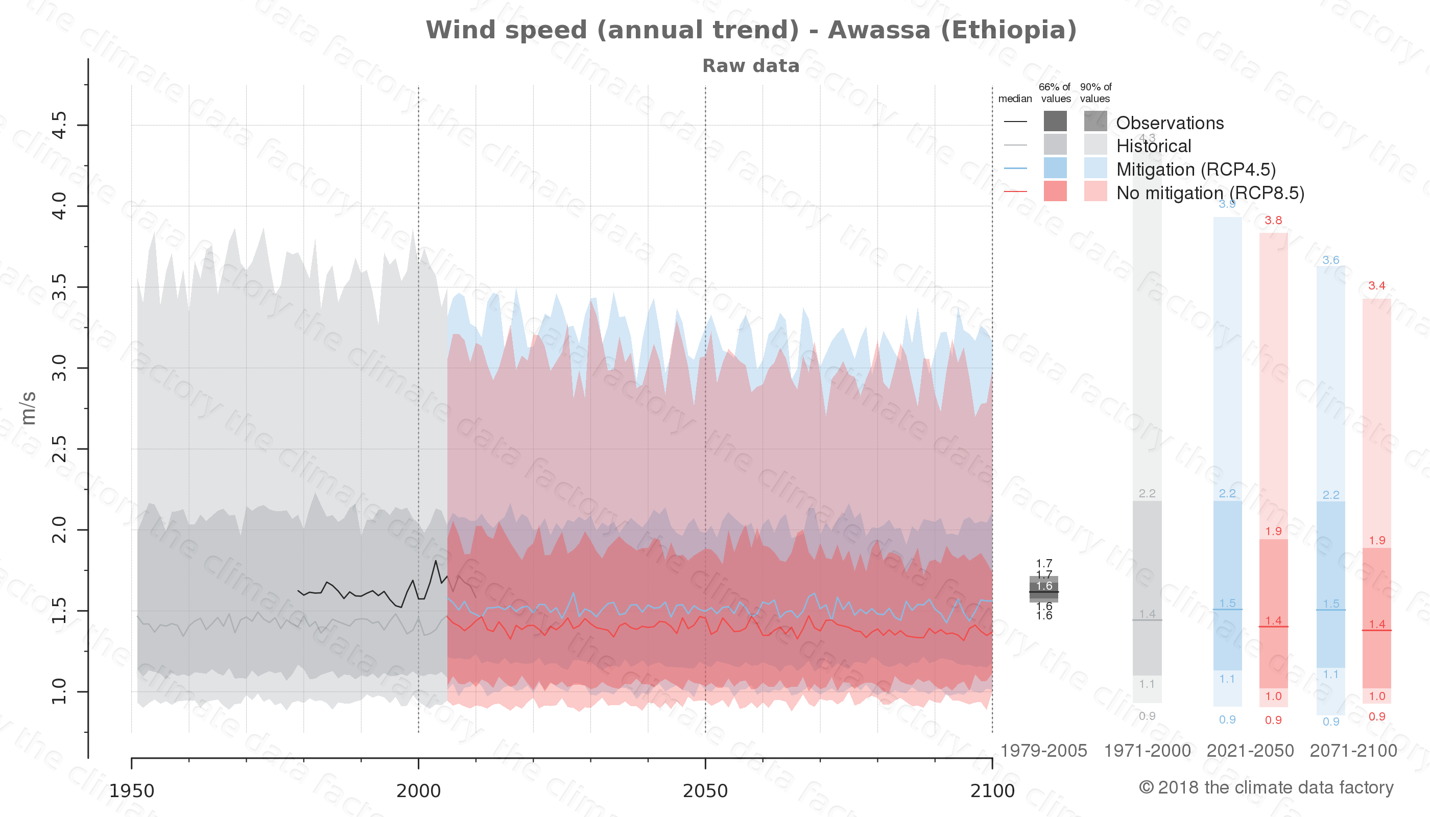climate change data policy adaptation climate graph city data wind-speed awassa ethiopia