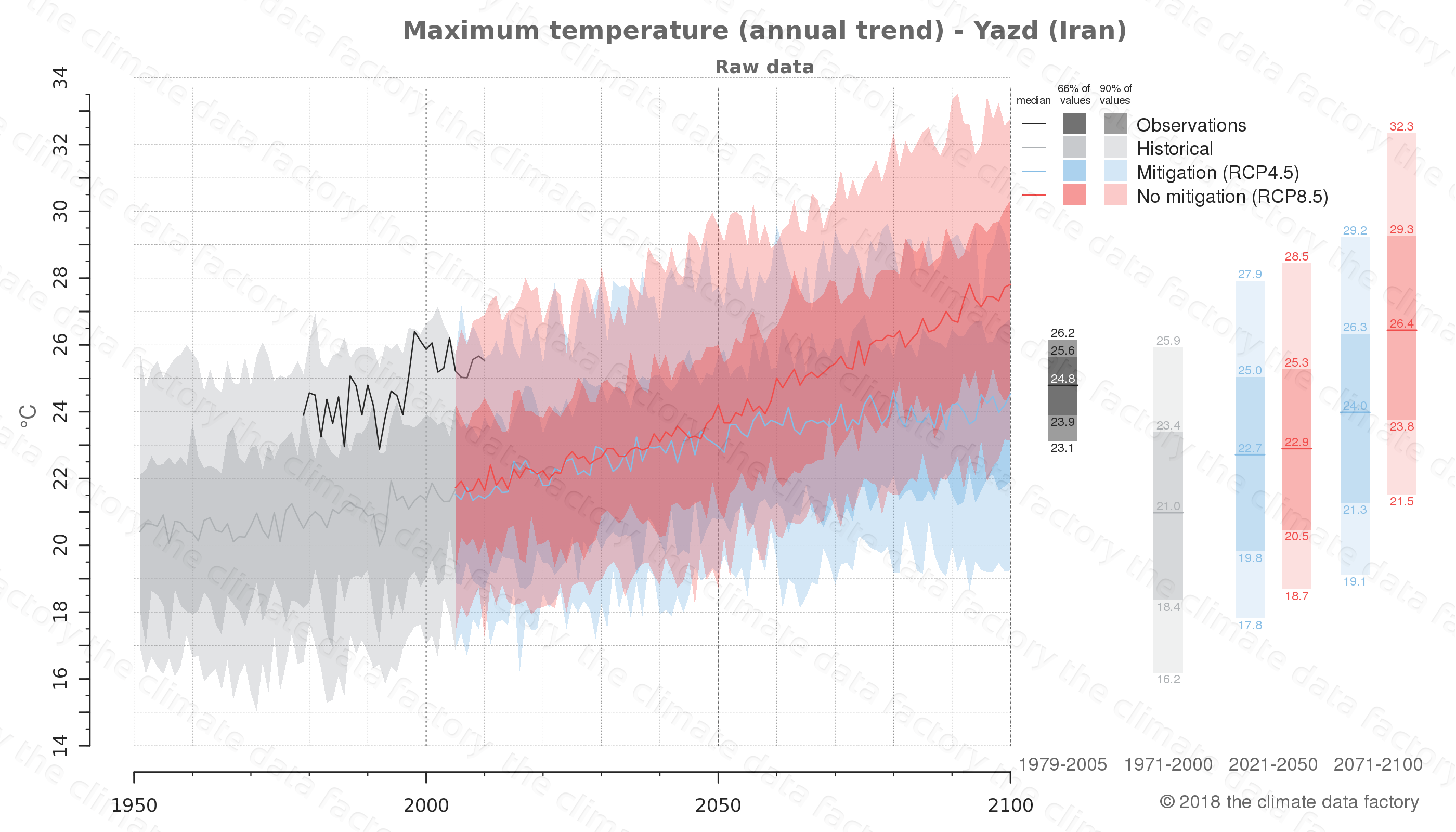 climate change data policy adaptation climate graph city data maximum-temperature yazd iran