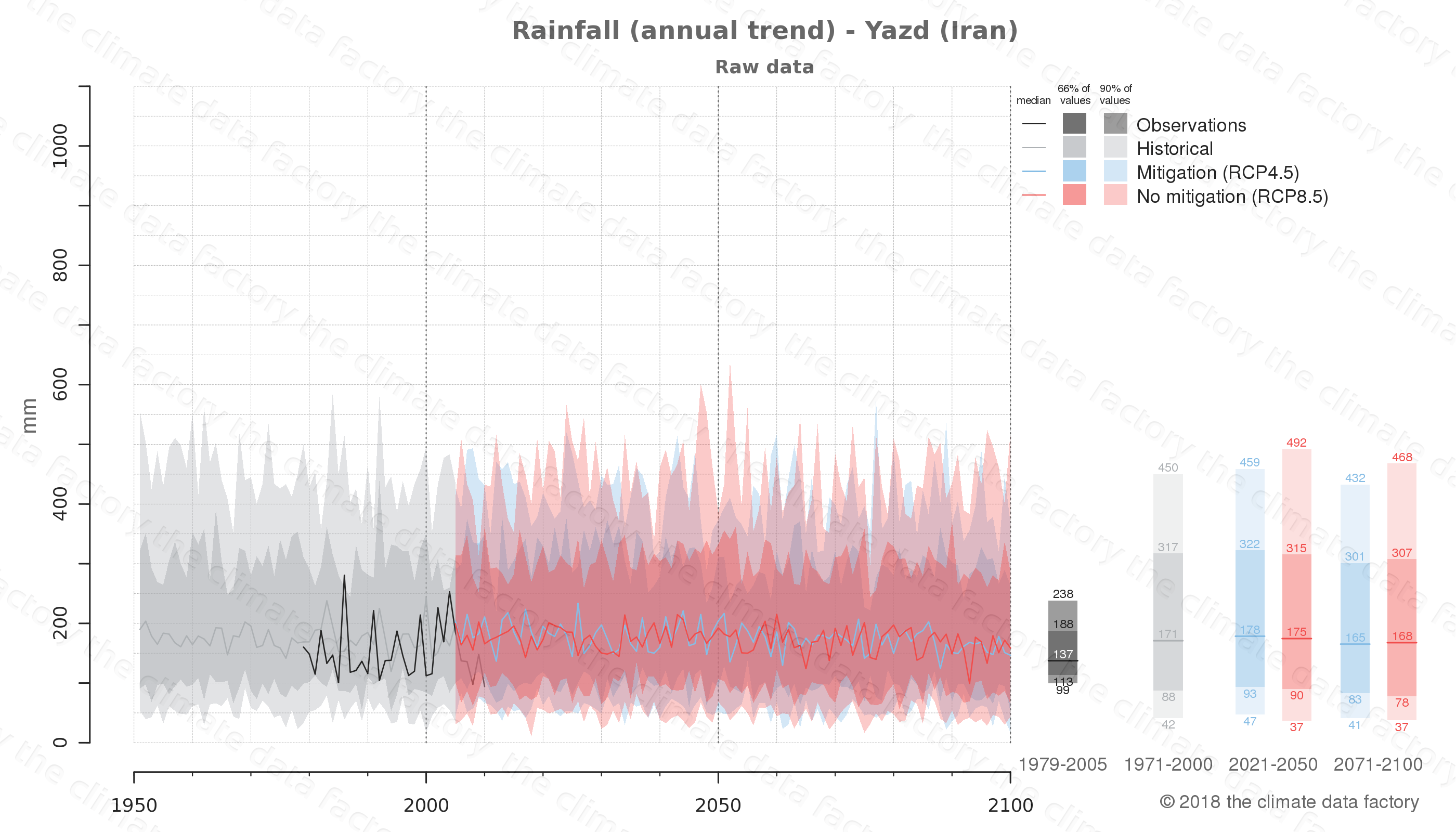 climate change data policy adaptation climate graph city data rainfall yazd iran