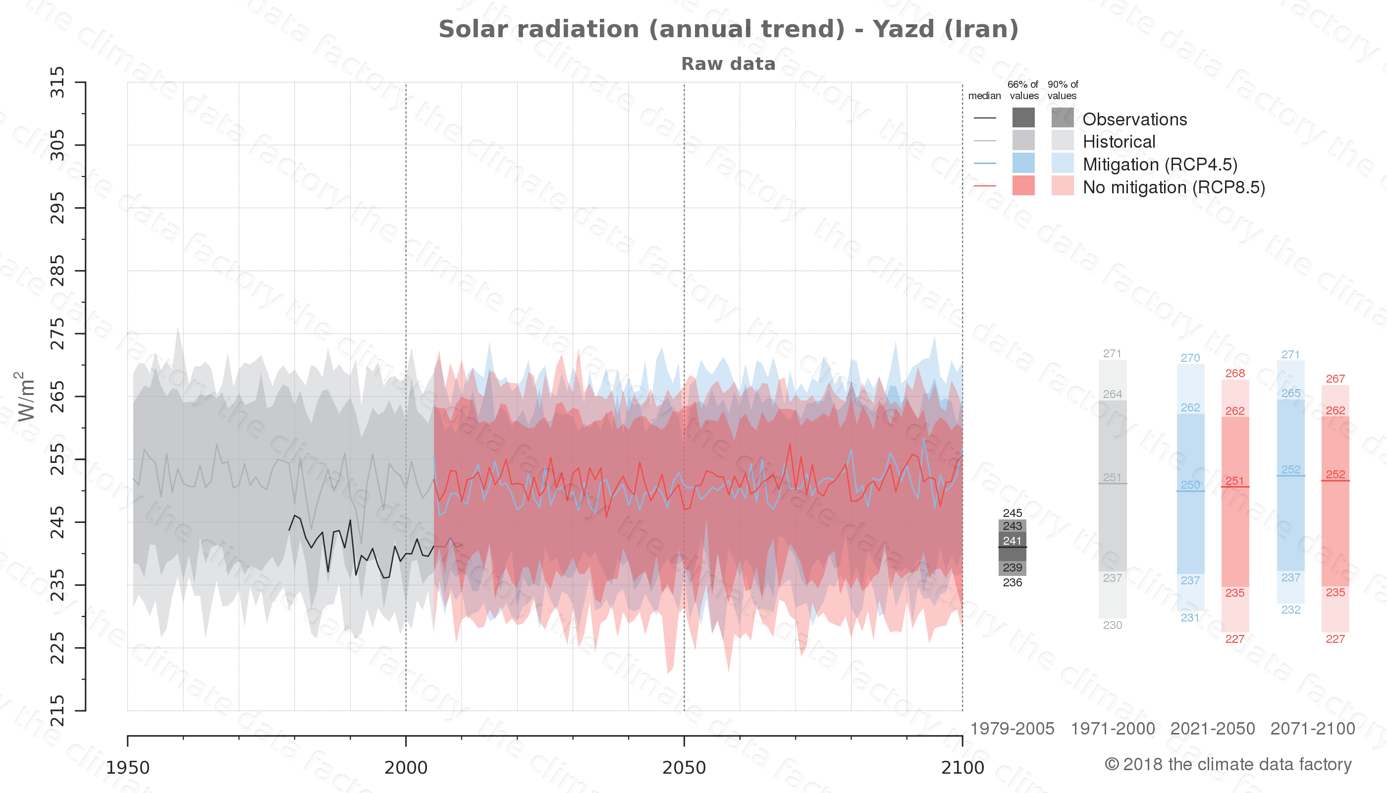 climate change data policy adaptation climate graph city data solar-radiation yazd iran