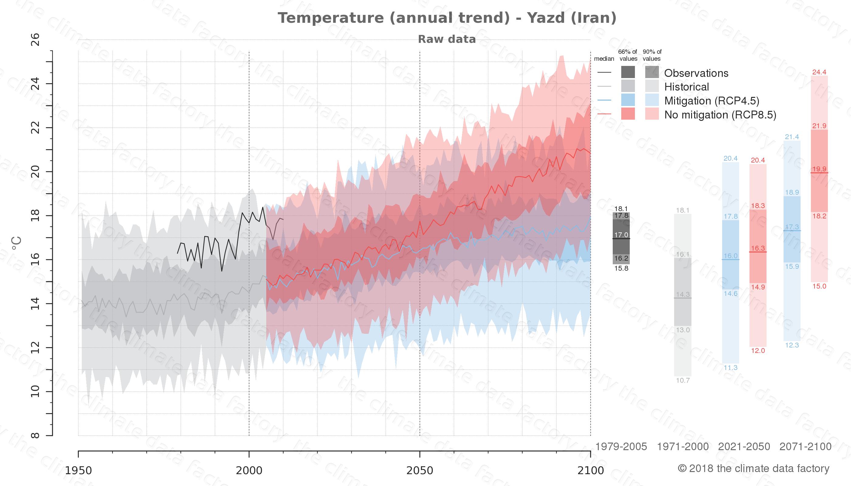 climate change data policy adaptation climate graph city data temperature yazd iran