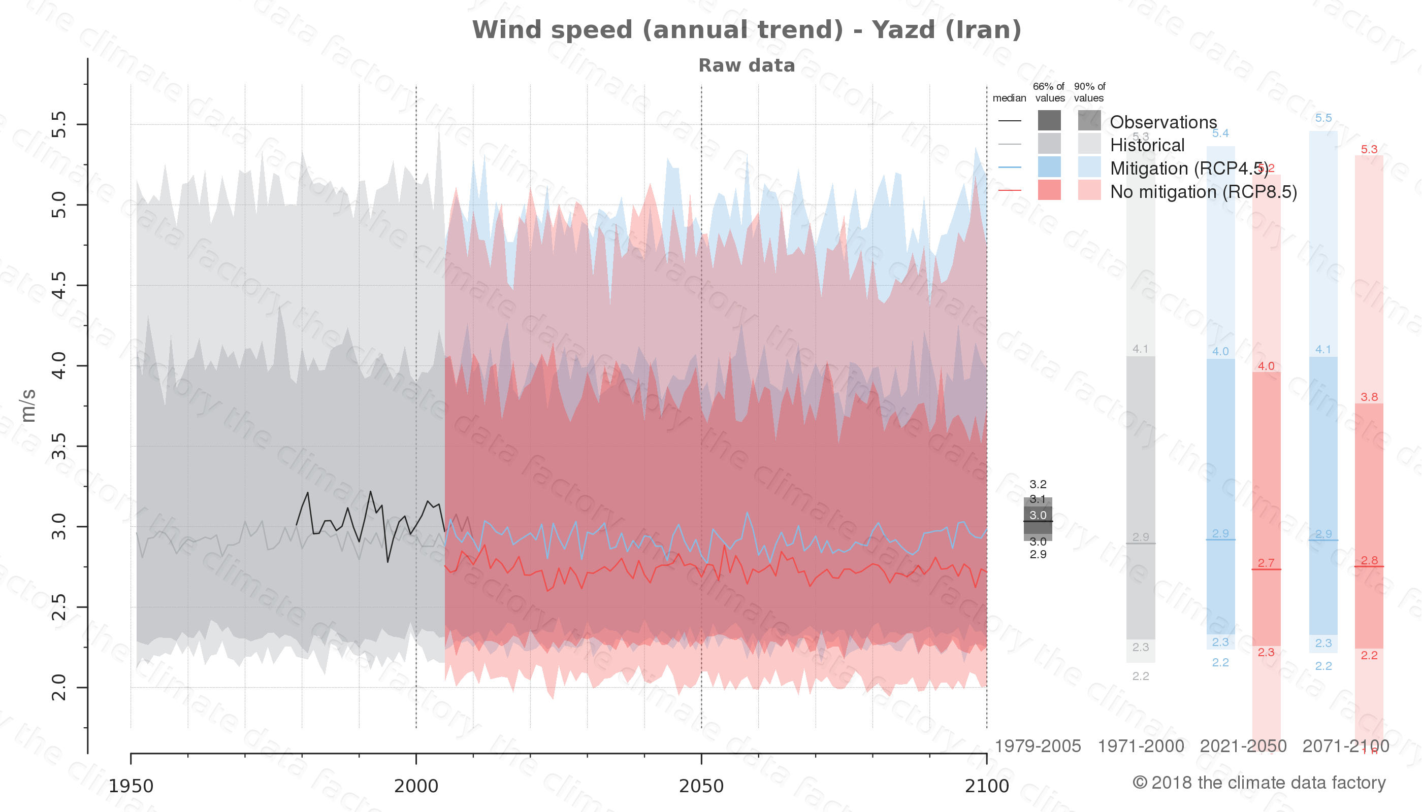 climate change data policy adaptation climate graph city data wind-speed yazd iran