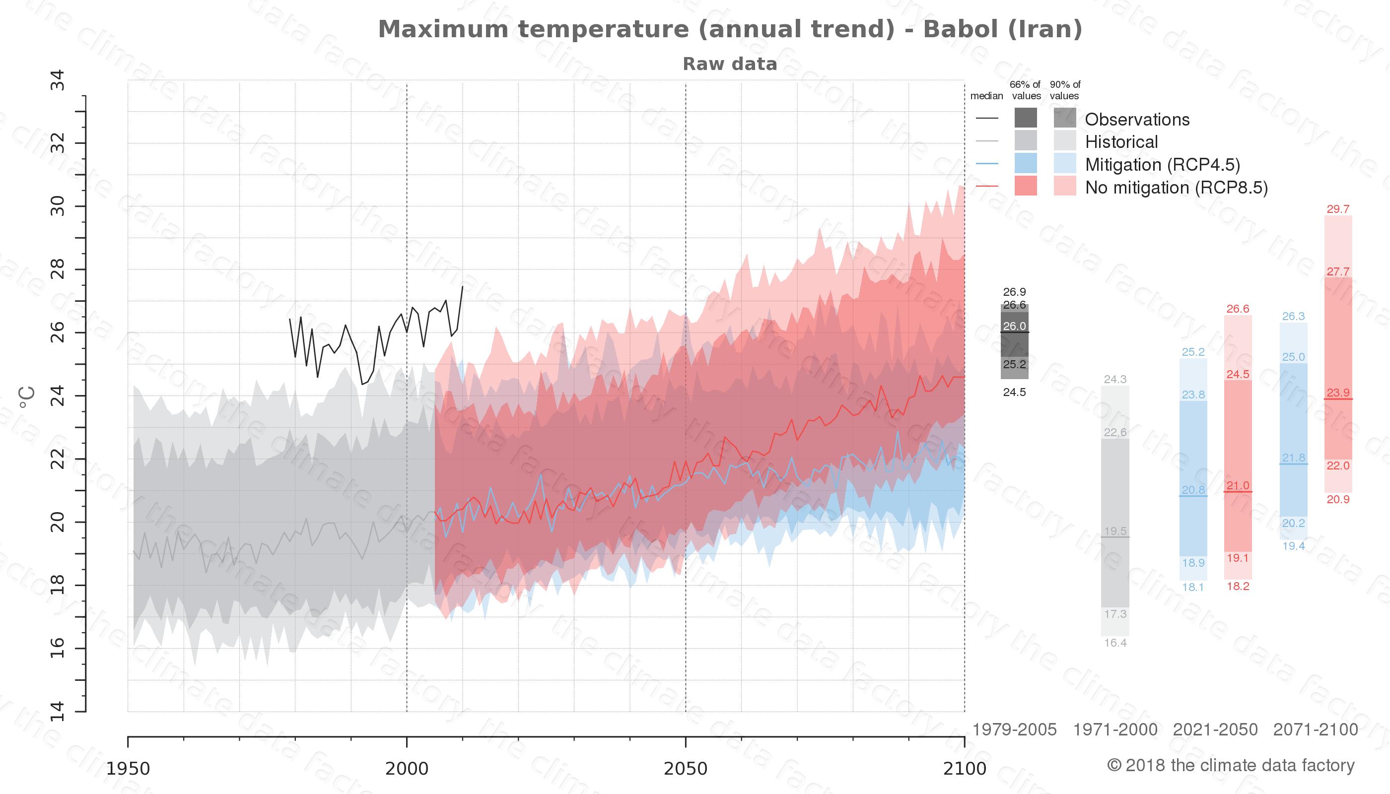 climate change data policy adaptation climate graph city data maximum-temperature babol iran
