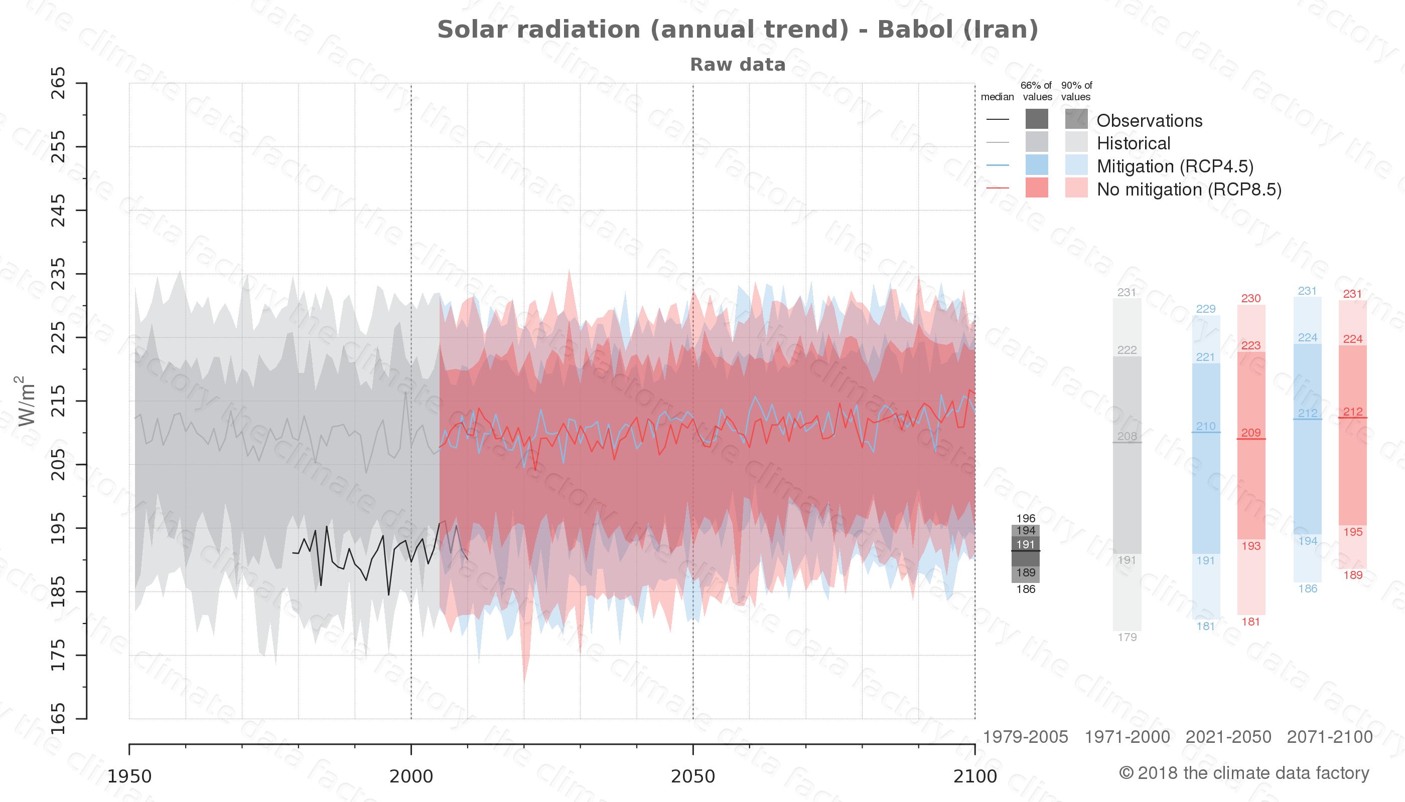 climate change data policy adaptation climate graph city data solar-radiation babol iran