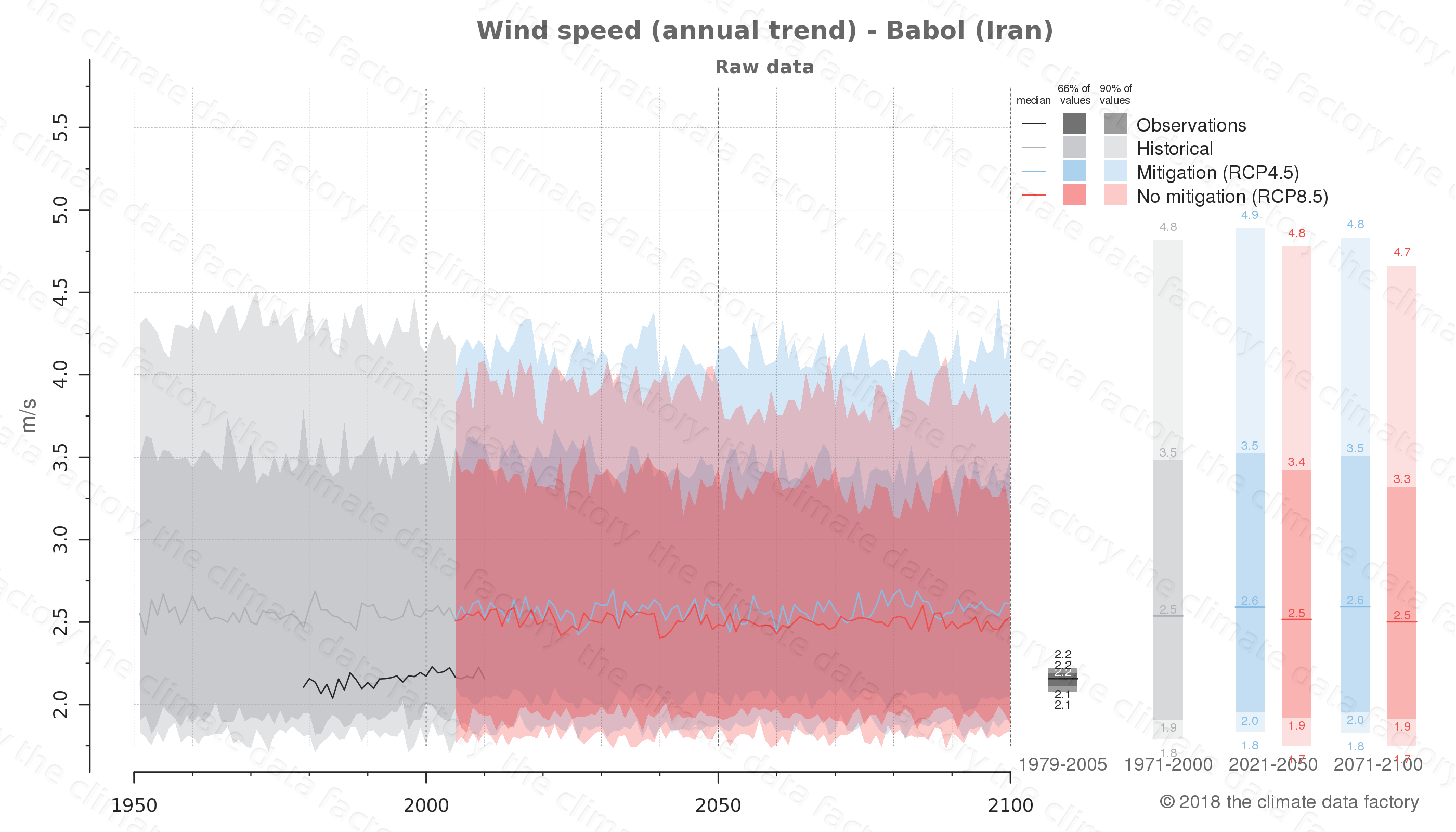 climate change data policy adaptation climate graph city data wind-speed babol iran