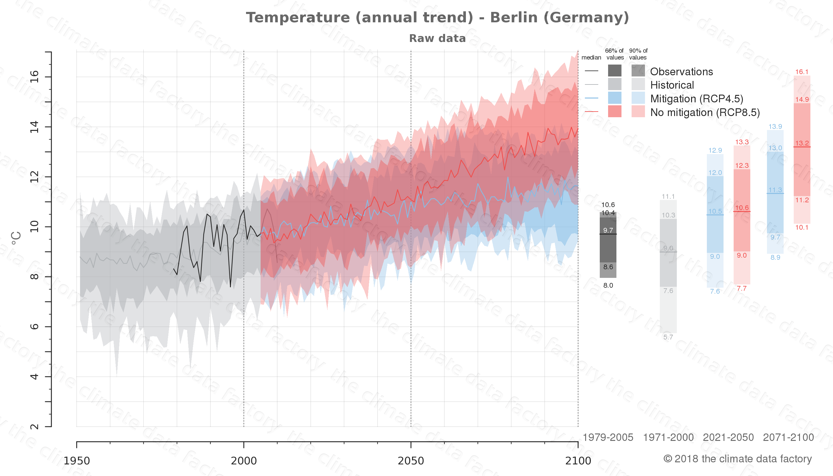 climate change data policy adaptation climate graph city data temperature berlin germany