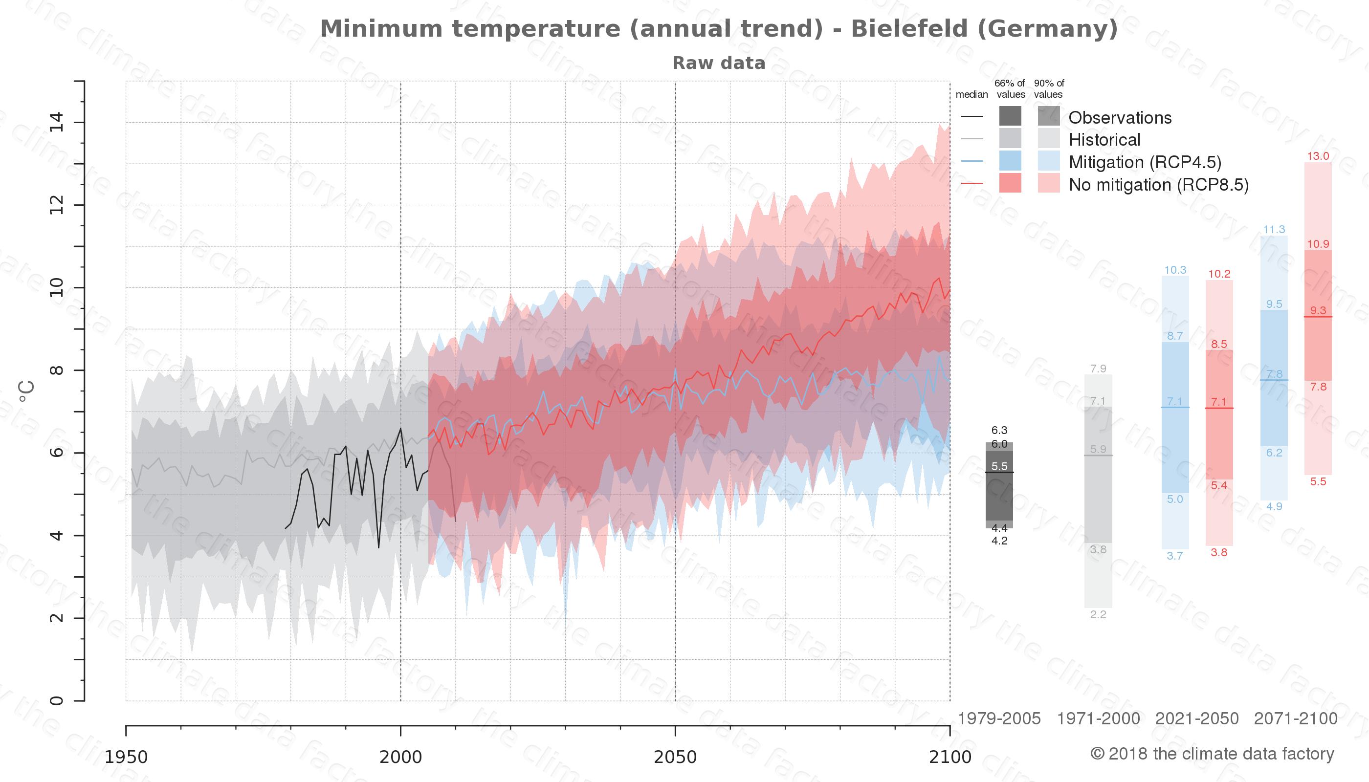 climate change data policy adaptation climate graph city data minimum-temperature bielefeld germany