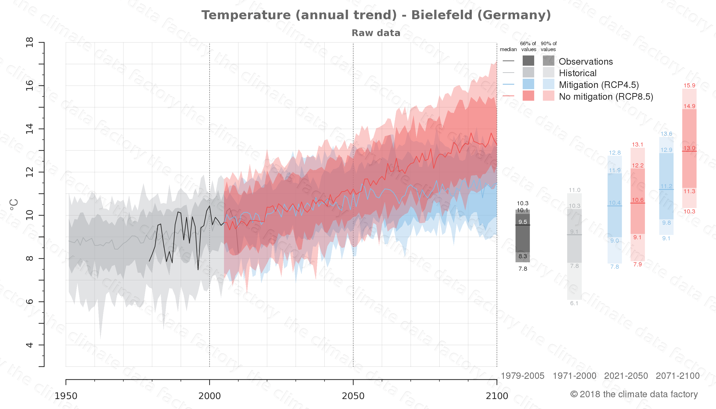 climate change data policy adaptation climate graph city data temperature bielefeld germany