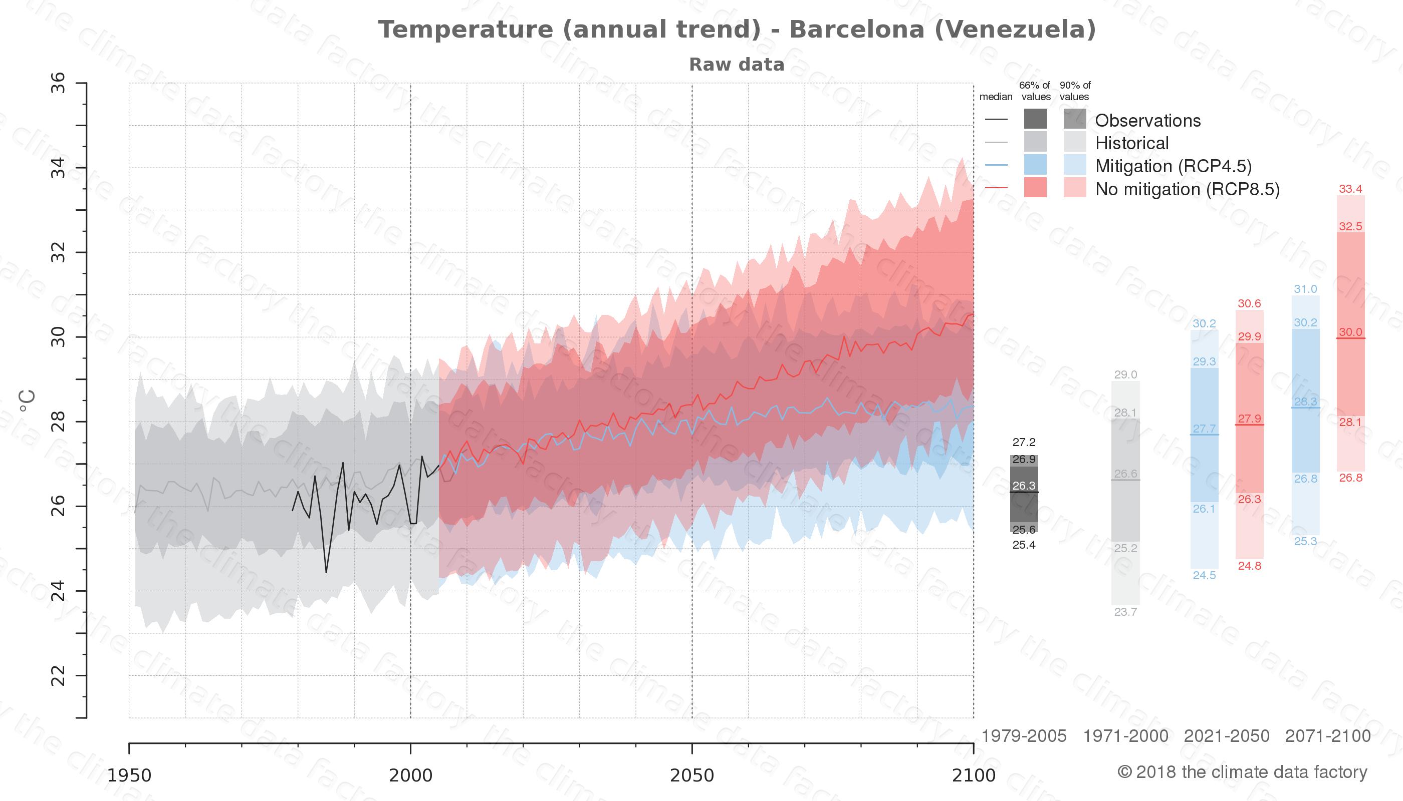 climate change data policy adaptation climate graph city data temperature barcelona venezuela
