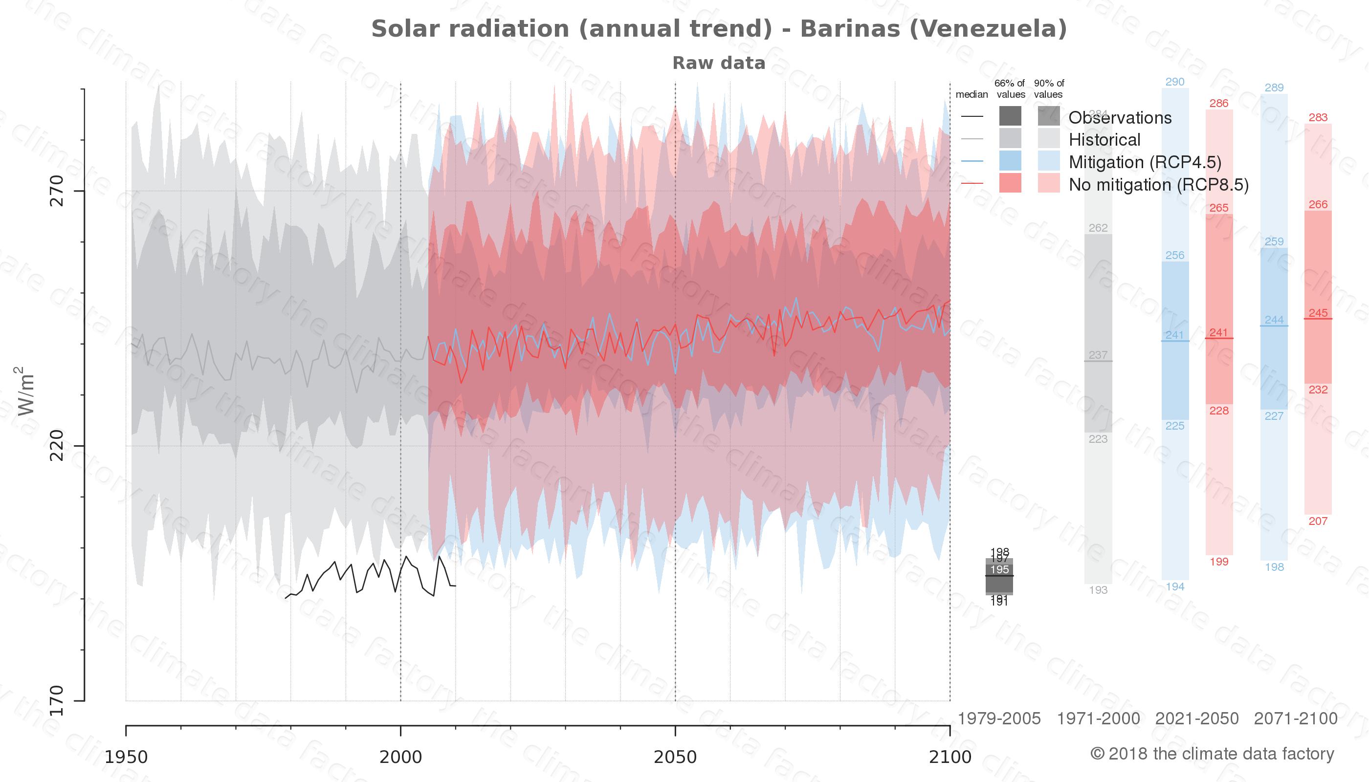 climate change data policy adaptation climate graph city data solar-radiation barinas venezuela