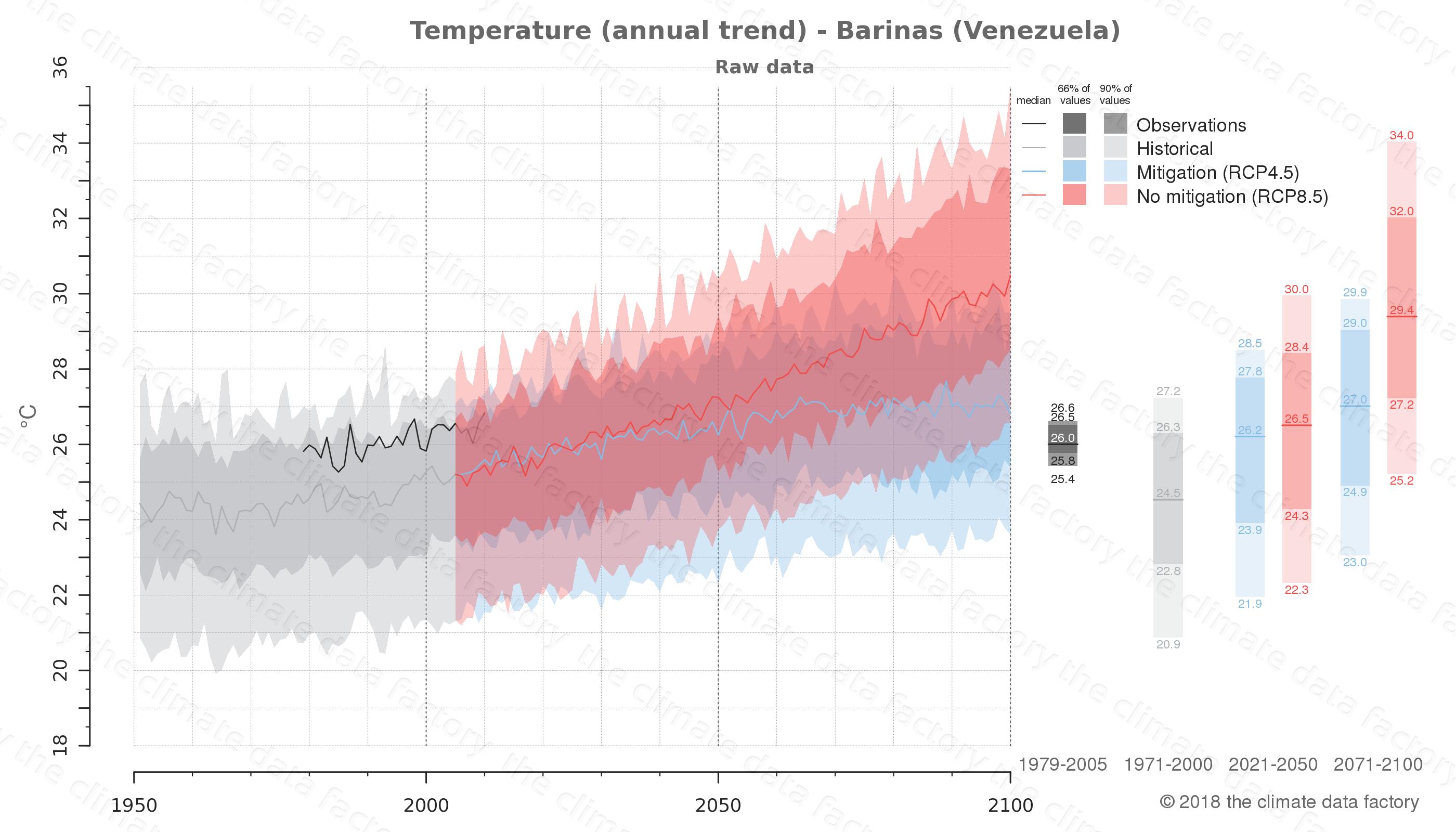 climate change data policy adaptation climate graph city data temperature barinas venezuela