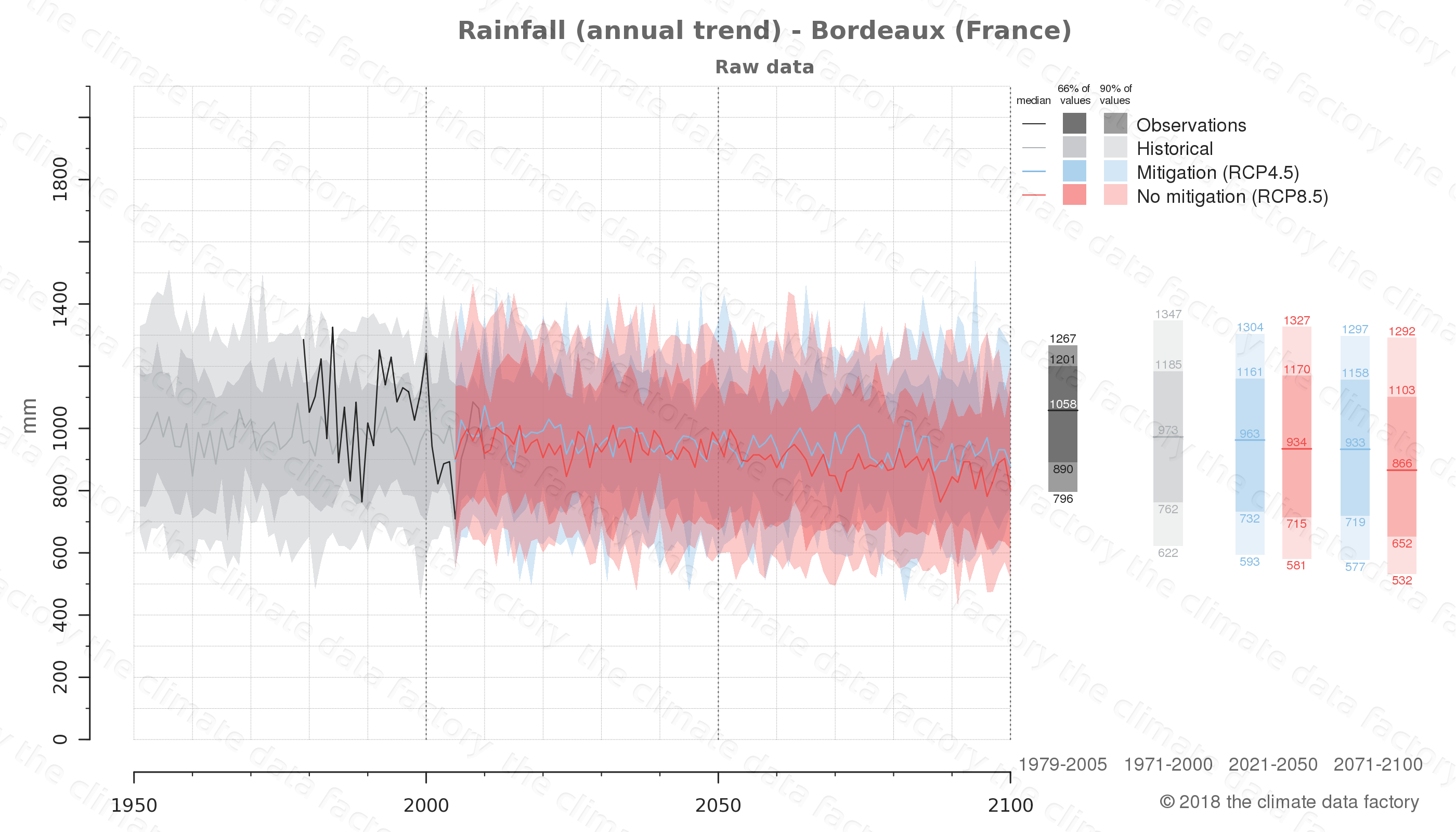 climate change data policy adaptation climate graph city data rainfall bordeaux france