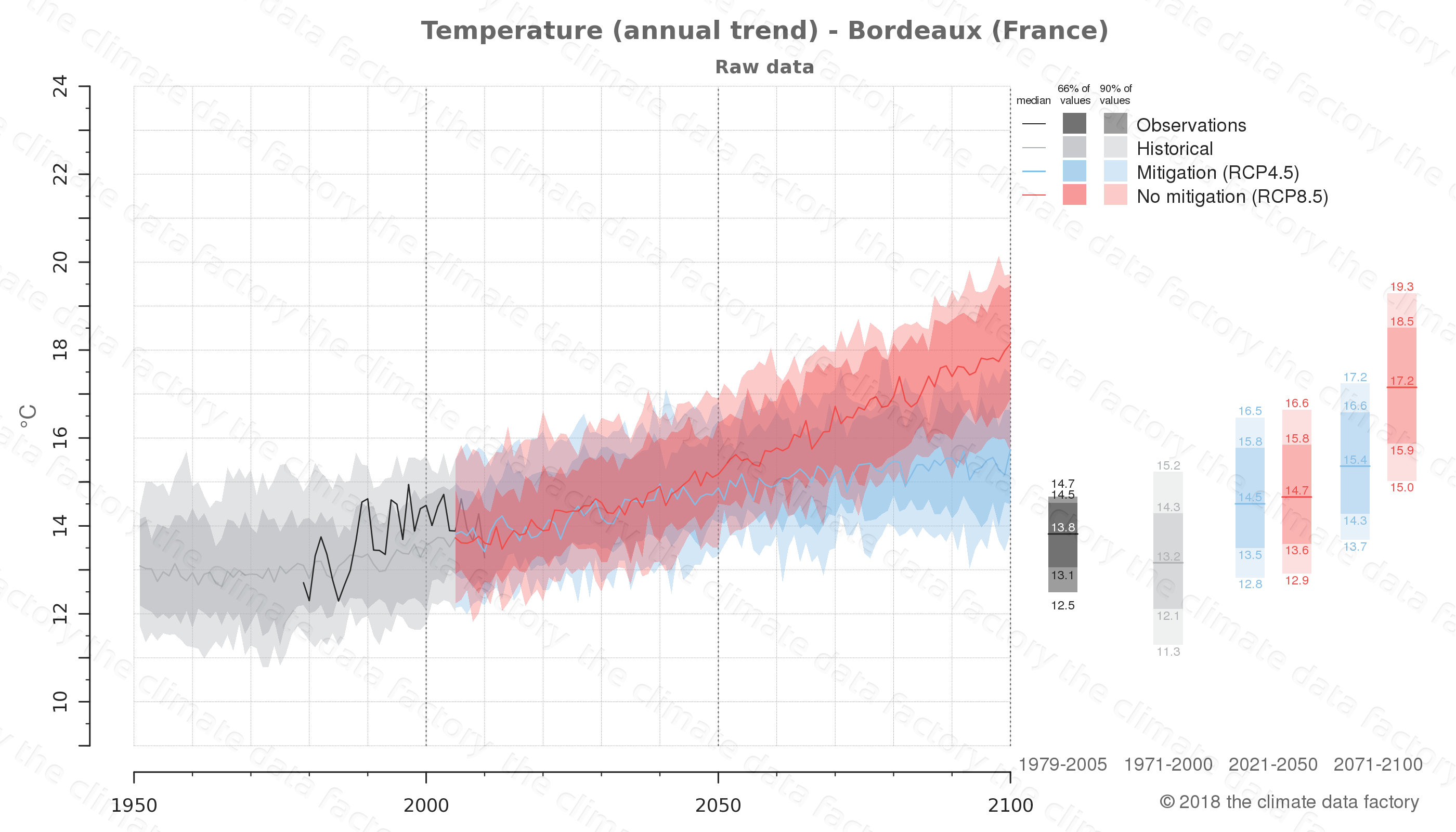 climate change data policy adaptation climate graph city data temperature bordeaux france