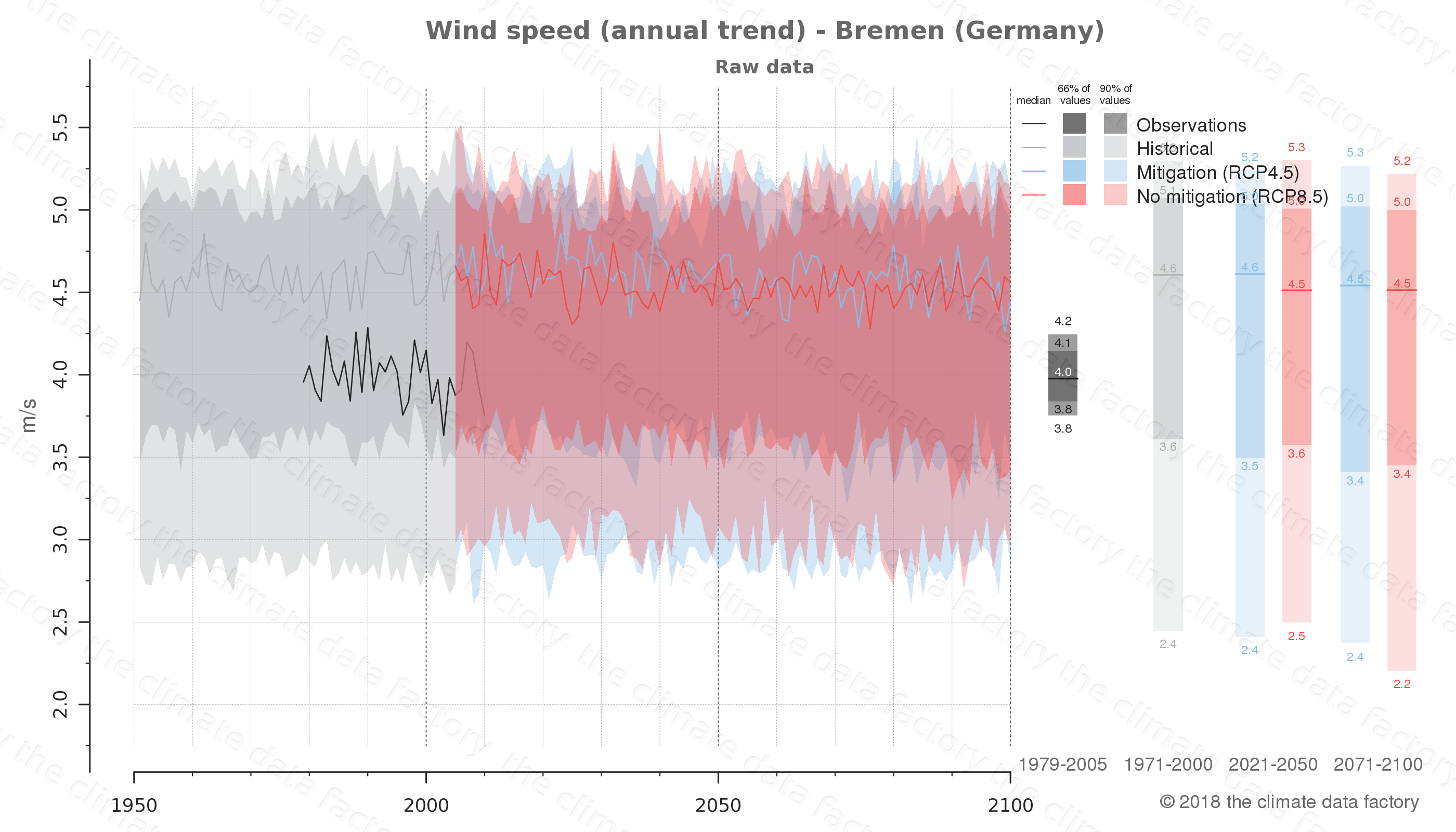 climate change data policy adaptation climate graph city data wind-speed bremen germany