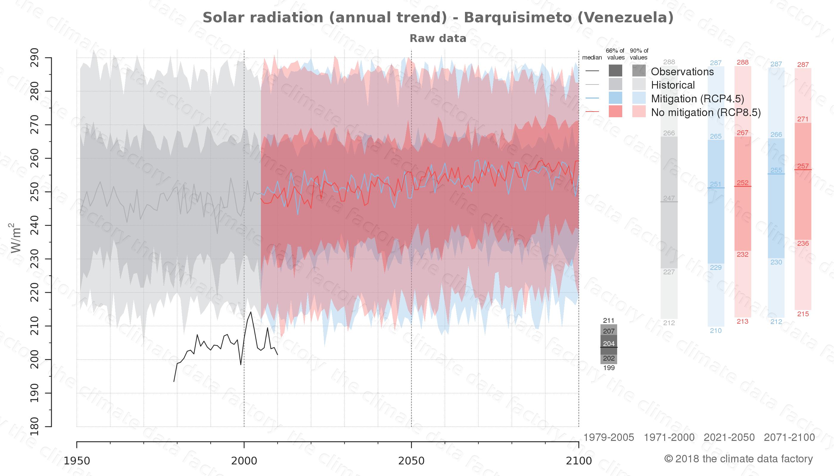 climate change data policy adaptation climate graph city data solar-radiation barquisimeto venezuela
