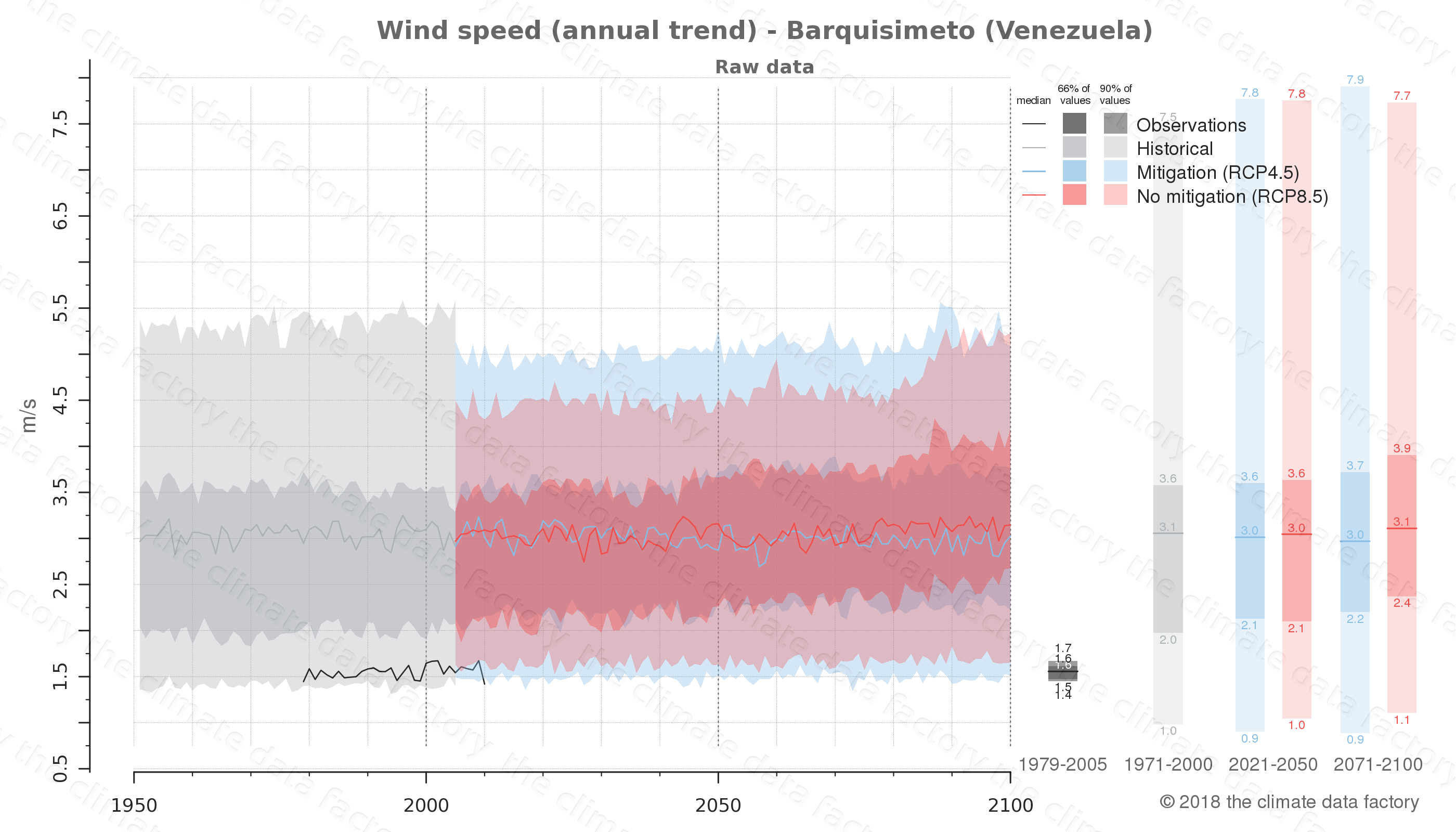 climate change data policy adaptation climate graph city data wind-speed barquisimeto venezuela