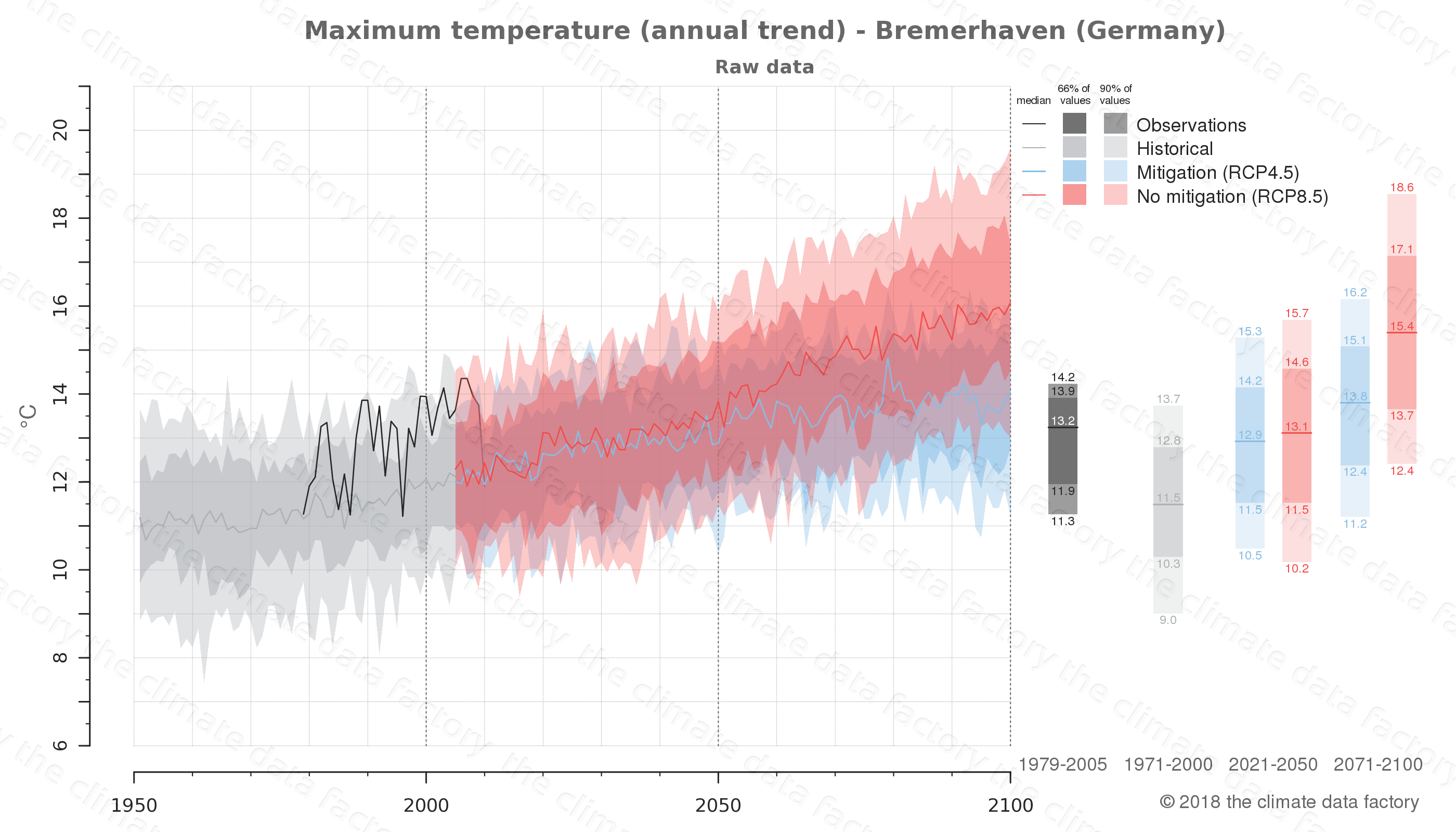 climate change data policy adaptation climate graph city data maximum-temperature bremerhaven germany